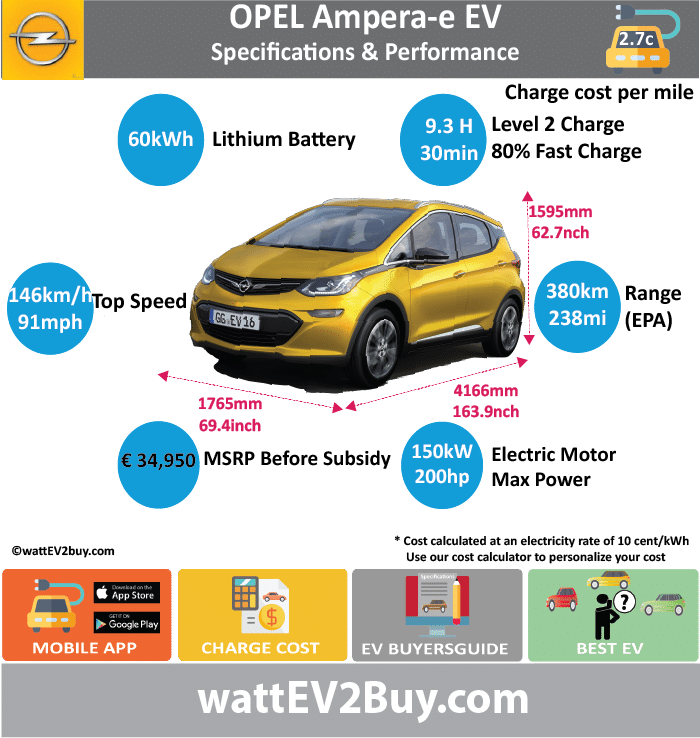 Opel Ampera-e EV Specs	 wattev2Buy.com	2017 Battery Chemistry	Nickel Lithium Battery Capacity kWh	60 Battery Nominal rating kWh	 Voltage V	 Amps Ah	 Cells	288 Modules	8 by 30 Weight (kg)	440 Cell Type	Pouch Cooling	 Cycles	 Depth of Discharge (DOD)	 Energy Density Wh/kg	 Battery Manufacturer	LG Chem Battery Warranty - years	8 Battery Warranty - miles	100000 Battery Electric Range - EPA Mi	238 Battery Electric Range - EPA km	380 Battery Electric Range - NEDC Mi	 Battery Electric Range - NEDC km	 Electric Top Speed - mph	91 Electric Top Speed - km/h	146 Acceleration 0 - 60mph sec	7 Onboard Charger kW	7.2 LV 1 Charge kW	 LV 1 Charge Time (Hours)	 LV 2 Charge kW	 LV 2 Charge Time (Hours)	9.3 LV 3 CCS/Combo kW	50 LV 3 Charge Time (min to 80%)	30 Charge Connector	 MPGe Combined - miles	119 MPGe Combined - km	 MPGe City - miles	128 MPGe City - km	 MPGe Highway - miles	110 MPGe Highway - km	 Max Power - hp	200 Max Power - kW	150 Max Torque - lb.ft	266 Max Torque - N.m	360 Drivetrain	 Electric Motor - Rear	 Electric Motor - Front	 Electric Motor Output	 Transmission	 Energy Consumption kWh/100km	 EU MSRP (before incentives & destination)	 € 34,950.00  Vehicle	 Doors	5 Seating	5 Dimensions	 GVWR (kg)	 Luggage (L)	381 Curb Weight (lbs)	3563 Payload Capacity (lbs)	 Towing Capacity (lbs)	 Ground Clearance (inc)	102.4 Lenght (mm)	4166 Width (mm)	1765 Height (mm)	1595 Wheelbase (mm)	2601 Lenght (inc)	163.9 Width (inc)	69.4 Height (inc)	62.7 Wheelbase (inc)	102.3 Other	 Market	 Class	 Expected	 Deposit