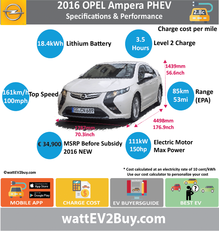 OPEL Ampera PHEV Specs wattev2Buy.com20112013201420152016 Battery Chemistry Battery Capacity kWh1616.517.118.4 Battery Nominal rating kWh Voltage V Amps Ah Cells Modules Weight (kg) Cell Type SOC Cooling Cycles Battery Type Depth of Discharge (DOD) Energy Density Wh/kg Battery Manufacturer Battery Warranty - years Battery Warranty - km Battery Warranty - miles Battery Electric Range - at constant 38mph Battery Electric Range - at constant 60km/h Battery Electric Range - NEDC Mi Battery Electric Range - NEDC km Battery Electric Range - CCM Mi Battery Electric Range - CCM km Battery Electric Range - EPA Mi35383853 Battery Electric Range - EPA km61616185 Electric Top Speed - mph Electric Top Speed - km/h Acceleration 0 - 100km/h sec Acceleration 0 - 50km/h sec Acceleration 0 - 62mph sec Acceleration 0 - 60mph sec Acceleration 0 - 37.2mph sec Wireless Charging Direct Current Fast Charge kW Onboard Charger kW Charger Efficiency Charging Cord - amps Charging Cord - volts LV 1 Charge kW LV 1 Charge Time (Hours) LV 2 Charge kW LV 2 Charge Time (Hours)3.5 LV 3 CCS/Combo kW LV 3 Charge Time (min to 70%) LV 3 Charge Time (min to 80%) LV 3 Charge Time (mi) LV 3 Charge Time (km) Charging System kW Charger Output Charge Connector Power Outlet kW Power Outlet Amps MPGe Combined - miles98106 MPGe Combined - km MPGe City - miles MPGe City - km MPGe Highway - miles MPGe Highway - km Max Power - hp (Electric Max) Max Power - kW  (Electric Max) Max Torque - lb.ft  (Electric Max) Max Torque - N.m  (Electric Max) Drivetrain Electric Motor Manufacturer Generator Electric Motor - Front1 Max Power - hp (Front)149 Max Power - kW (Front)111 Max Torque - lb.ft (Front) Max Torque - N.m (Front) Electric Motor - Rear1 Max Power - hp (Rear)74 Max Power - kW (Rear)55 Max Torque - lb.ft (Rear) Max Torque - N.m (Rear) Motor Type Electric Motor Output kW Electric Motor Output hp Electric Motor Transmission Energy Consumption kWh/100km Energy Consumption kWh/100miles Deposit Lease pm GB Battery Lease p