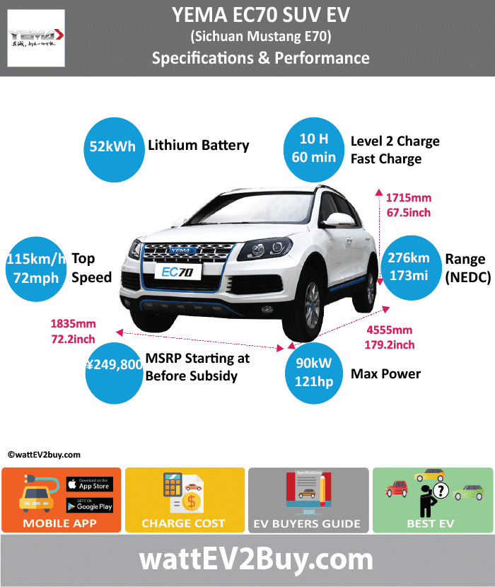 YEMA EC70 SUV EV wattev2Buy.com2017 Battery ChemistryTernary Battery Capacity kWh52 Battery Nominal rating kWh Voltage V340.2 Amps Ah Cells Modules Weight (kg)418 Cell Type SOC Cooling Cycles Battery Type Depth of Discharge (DOD) Energy Density Wh/kg Battery ManufacturerBeijing National Battery Technology Co., Ltd Battery Warranty - years Battery Warranty - km Battery Warranty - miles Battery Electric Range - at constant 38mph218.75 Battery Electric Range - at constant 60km/h350 Battery Electric Range - NEDC Mi172.5 Battery Electric Range - NEDC km276 Battery Electric Range - CCM Mi Battery Electric Range - CCM km Battery Electric Range - EPA Mi Battery Electric Range - EPA km Electric Top Speed - mph71.875 Electric Top Speed - km/h115 Acceleration 0 - 100km/h sec Acceleration 0 - 50km/h sec Acceleration 0 - 62mph sec Acceleration 0 - 60mph sec Acceleration 0 - 37.2mph sec Wireless Charging Direct Current Fast Charge kW Charger Efficiency Onboard Charger kW Charging Cord - amps Charging Cord - volts LV 1 Charge kW LV 1 Charge Time (Hours) LV 2 Charge kW LV 2 Charge Time (Hours)10 LV 3 CCS/Combo kW LV 3 Charge Time (min to 70%) LV 3 Charge Time (min to 80%)60 LV 3 Charge Time (mi) LV 3 Charge Time (km) Charging System kW Charger Output Charge Connector Power Outlet kW Power Outlet Amps MPGe Combined - miles MPGe Combined - km MPGe City - miles MPGe City - km MPGe Highway - miles MPGe Highway - km Max Power - hp Max Power - kW Max Torque - lb.ft Max Torque - N.m Drivetrain Generator Motor Type Electric Motor Output kW45 Electric Motor Output hp60.3459 Transmission Electric Motor - Front1 FWD Max Power - hp120.6918 FWD Max Power - kW90 FWD Max Torque - lb.ft FWD Max Torque - N.m300 Electric Motor - Rear RWD Max Power - hp RWD Max Power - kW RWD Max Torque - lb.ft RWD Max Torque - N.m Energy Consumption kWh/100km Energy Consumption kWh/100miles Deposit GB Battery Lease per month EU Battery Lease per month MSRP (expected) EU MSRP (before incentives & destination) GB MSRP