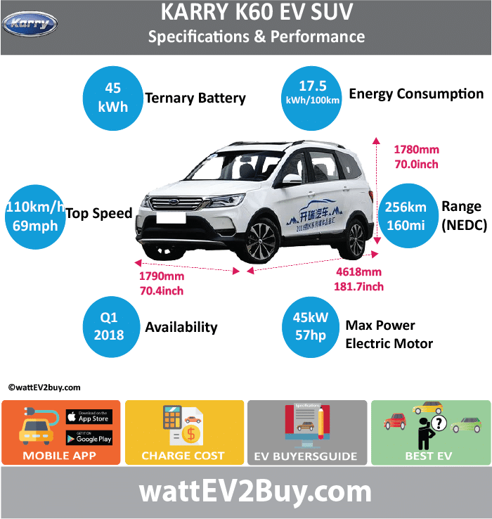 Chery Karry K60 EV Suv Specs wattev2Buy.com 2018 Battery Chemistry Battery Capacity kWh 45 Battery Nominal rating kWh Voltage V Amps Ah Cells Modules Efficiency Weight (kg) Cell Type SOC Cooling Cycles Battery Type Depth of Discharge (DOD) Energy Density Wh/kg Battery Manufacturer Battery Warranty - years Battery Warranty - km Battery Warranty - miles Battery Electric Range - at constant 38mph Battery Electric Range - at constant 60km/h Battery Electric Range - NEDC Mi 160 Battery Electric Range - NEDC km 256 Battery Electric Range - CCM Mi Battery Electric Range - CCM km Battery Electric Range - EPA Mi Battery Electric Range - EPA km Electric Top Speed - mph 68.75 Electric Top Speed - km/h 110 Acceleration 0 - 100km/h sec Acceleration 0 - 50km/h sec Acceleration 0 - 62mph sec Acceleration 0 - 60mph sec Acceleration 0 - 37.2mph sec Wireless Charging Direct Current Fast Charge kW Charger Efficiency Onboard Charger kW Onboard Charger Optional kW Charging Cord - amps Charging Cord - volts LV 1 Charge kW LV 1 Charge Time (Hours) LV 2 Charge kW LV 2 Charge Time (Hours) LV 3 CCS/Combo kW LV 3 Charge Time (min to 70%) LV 3 Charge Time (min to 80%) LV 3 Charge Time (mi) LV 3 Charge Time (km) Supercharger Charging System kW Charger Output Charge Connector Power Outlet kW Power Outlet Amps MPGe Combined - miles MPGe Combined - km MPGe City - miles MPGe City - km MPGe Highway - miles MPGe Highway - km Max Power - hp (Electric Max) 60.3459 Max Power - kW (Electric Max) 45 Max Torque - lb.ft (Electric Max) Max Torque - N.m (Electric Max) Drivetrain Generator Motor Type Electric Motor Manufacturer Electric Motor Output kW Electric Motor Output hp Transmission Electric Motor - Rear Max Power - hp (Rear) Max Power - kW (Rear) Max Torque - lb.ft (Rear) Max Torque - N.m (Rear) Electric Motor - Front Max Power - hp (Front) Max Power - kW (Front) Max Torque - lb.ft (Front) Max Torque - N.m (Front) Energy Consumption kWh/100km Energy Consumption kWh/100miles Deposit GB Battery Lease per month EU Battery Lease per month China Battery Lease per month MSRP (expected) EU MSRP (before incentives & destination) GB MSRP (before incentives & destination) US MSRP (before incentives & destination) CHINA MSRP (before incentives & destination) Local Currency MSRP MSRP after incentives Vehicle Trims Doors Seating Dimensions Luggage (L) Luggage Max (L) GVWR (kg) GVWR (lbs) Curb Weight (kg) Curb Weight (lbs) Payload Capacity (kg) Payload Capacity (lbs) Towing Capacity (lbs) Max Load Height (m) Ground Clearance (inc) Ground Clearance (mm) Lenght (mm) 4618 Width (mm) 1790 Height (mm) 1780 Wheelbase (mm) 2765 Lenght (inc) 181.7 Width (inc) 70.4 Height (inc) 70.0 Wheelbase (inc) 108.8 Other Utility Factor Auto Show Unveil Availability Q1 2018 Market Segment LCD Screen (inch) Class Safety Level Unveiled Relaunch First Delivery Chassis designed Based On AKA Self-Driving System SAE Autonomous Level Connectivity Unique Extras Incentives Home Charge Installation Public Charging Subsidy Chinese Name 开瑞K60EV Model Code WEBSITE