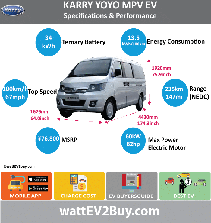 "Chery Karry ""YoYo"" EM3 MPV Specs wattev2Buy.com 2017 Battery Chemistry Battery Capacity kWh 34/40 Battery Nominal rating kWh Voltage V Amps Ah Cells Modules Efficiency Weight (kg) 300 Cell Type SOC Cooling Cycles Battery Type Depth of Discharge (DOD) Energy Density Wh/kg Battery Manufacturer Beijing Ming Quan Huaqing Technology Co Battery Warranty - years Battery Warranty - km Battery Warranty - miles Battery Electric Range - at constant 38mph Battery Electric Range - at constant 60km/h Battery Electric Range - NEDC Mi 146.875 Battery Electric Range - NEDC km 235 Battery Electric Range - CCM Mi Battery Electric Range - CCM km Battery Electric Range - EPA Mi Battery Electric Range - EPA km Electric Top Speed - mph 62 Electric Top Speed - km/h 100 Acceleration 0 - 100km/h sec Acceleration 0 - 50km/h sec Acceleration 0 - 62mph sec Acceleration 0 - 60mph sec Acceleration 0 - 37.2mph sec Wireless Charging Direct Current Fast Charge kW Charger Efficiency Onboard Charger kW Onboard Charger Optional kW Charging Cord - amps Charging Cord - volts LV 1 Charge kW LV 1 Charge Time (Hours) LV 2 Charge kW LV 2 Charge Time (Hours) LV 3 CCS/Combo kW LV 3 Charge Time (min to 70%) LV 3 Charge Time (min to 80%) LV 3 Charge Time (mi) LV 3 Charge Time (km) Supercharger Charging System kW Charger Output Charge Connector Power Outlet kW Power Outlet Amps MPGe Combined - miles MPGe Combined - km MPGe City - miles MPGe City - km MPGe Highway - miles MPGe Highway - km Max Power - hp (Electric Max) 82 Max Power - kW (Electric Max) 61.14748475 Max Torque - lb.ft (Electric Max) Max Torque - N.m (Electric Max) 180 Drivetrain Generator Motor Type Electric Motor Manufacturer Zhongci(Zhejiang) Electric Vehicle Manufacturing Co Electric Motor Output kW Electric Motor Output hp Transmission Electric Motor - Rear Max Power - hp (Rear) Max Power - kW (Rear) Max Torque - lb.ft (Rear) Max Torque - N.m (Rear) Electric Motor - Front Max Power - hp (Front) Max Power - kW (Front) Max Torque - lb.ft (Front) Max Torque - N.m (Front) Energy Consumption kWh/100km 14.5 Energy Consumption kWh/100miles Deposit GB Battery Lease per month EU Battery Lease per month China Battery Lease per month MSRP (expected) EU MSRP (before incentives & destination) GB MSRP (before incentives & destination) US MSRP (before incentives & destination) CHINA MSRP (before incentives & destination) ¥76,800.00 Local Currency MSRP MSRP after incentives Vehicle Trims Doors Seating 2 Dimensions Luggage (L) Luggage Max (L) GVWR (kg) 1995 GVWR (lbs) Curb Weight (kg) 1482 Curb Weight (lbs) Payload Capacity (kg) Payload Capacity (lbs) Towing Capacity (lbs) Max Load Height (m) Ground Clearance (inc) Ground Clearance (mm) Lenght (mm) 4430 Width (mm) 1626 Height (mm) 1930 Wheelbase (mm) 2800 Lenght (inc) 174.3 Width (inc) 64.0 Height (inc) 75.9 Wheelbase (inc) 110.1 Other Utility Factor Auto Show Unveil Availability Market Segment LCD Screen (inch) Class Safety Level Unveiled Relaunch First Delivery Chassis designed Based On AKA Self-Driving System SAE Autonomous Level Connectivity Unique Extras Incentives Home Charge Installation Assembly Henan Kaifeng Public Charging Subsidy Chinese Name ""开瑞优优加长版明泉 EM3"" Model Code SQR6440BEVK06 WEBSITE"