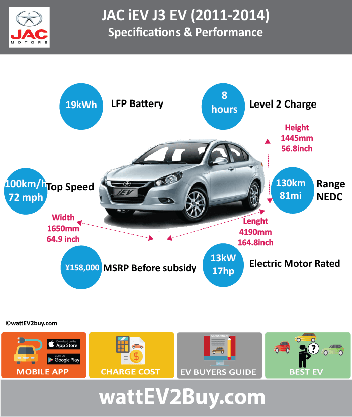JAC iEV Specs (J3 2011 - 2014) (J4 2014 - 2016)						 wattev2Buy.com	2011	2012	2013	2014	2015	2016 Battery Chemistry	Lithium-Ion Ferrous Phosphate (LFP)			Lithium-Ion Ferrous Phosphate (LFP)		 Battery Capacity kWh	19			19.2		 Battery Nominal rating kWh						 Voltage V				304V / 307V		 Amps Ah				62.5		 Cells						 Modules						 Weight (kg)						 Cell Type						 Cooling						 Cycles	2000					 Depth of Discharge (DOD)						 Energy Density Wh/kg						 Battery Manufacturer				Hefei Guoxuan Tech Power Co., Ltd		 Battery Warranty - years						 Battery Warranty - km						 Battery Electric Range - at constant 38mph	113			125		 Battery Electric Range - at constant 60km/h	180			200		 Battery Electric Range - NEDC Mi	81			100		 Battery Electric Range - NEDC km	130			160		 Electric Top Speed - mph	63			59		 Electric Top Speed - km/h	100			95		 Acceleration 0 - 100km/h sec						 Acceleration 0 - 50km/h sec						 Onboard Charger kW						 LV 1 Charge kW						 LV 1 Charge Time (Hours)	8			8		 LV 2 Charge kW						 LV 2 Charge Time (Hours)				2.5		 LV 3 CCS/Combo kW						 LV 3 Charge Time (min to 80%)						 Electric Motor Manufacturer				Anhui Juyi Automation Equipment Co., Ltd		 MPGe Combined - miles						 MPGe Combined - km						 MPGe City - miles						 MPGe City - km						 MPGe Highway - miles						 MPGe Highway - km						 Max Power - hp				32.18448		 Max Power - kW				24		 Max Torque - lb.ft						 Max Torque - N.m				170		 Drivetrain						 Electric Motor - Rear						 Electric Motor - Front						 Electric Motor Output kW				13		 Electric Motor Output hp				17.43326		 Transmission						 Energy Consumption kWh/100km	15			13		 MSRP (before incentives & destination)	 ¥158,000.00 			 ¥169,800.00 		 MSRP after incentives						 Vehicle						 Doors						 Seating				4		 Dimensions						 GVWR (kg)				1500		 Curb Weight (kg)				1200		 Payload Capacity (lbs)						 Towing Capacity (lbs)						 Ground Clearance (mm)						 Lenght (mm)				4190		 Width (mm)				1650		 Height (mm)				1445		 Wheelbase (mm)				2400		 Lenght (inc)	0.0			164.8		 Width (inc)	0.0			64.9		 Height (inc)	0.0			56.8		 Wheelbase (inc)	0.0			94.4		 Other						 Market						 Class						 Subsidy						 Safety Level						 Chinese Name	和悦 iEV					 Model Code				HFC7000AEV		 WEBSITE