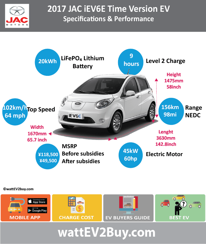 JAC iEV6E Time EVSpecs  wattev2Buy.com2017 Battery ChemistryLiFePO4 Battery Capacity kWh20 Battery Nominal rating kWh Voltage V Amps Ah Cells Modules Weight (kg)216 Cell Type Cooling Cycles Depth of Discharge (DOD) Energy Density Wh/kg Battery ManufacturerTianjin Power /Hefei Guoxuan Tech Energy Limited Battery Warranty - years8 Battery Warranty - km150000 Battery Electric Range - at constant 38mph128 Battery Electric Range - at constant 60km/h205 Battery Electric Range - NEDC Mi98 Battery Electric Range - NEDC km156 Electric Top Speed - mph64 Electric Top Speed - km/h102 Acceleration 0 - 100km/h sec Acceleration 0 - 50km/h sec Onboard Charger kW LV 1 Charge kW LV 1 Charge Time (Hours)9 LV 2 Charge kW LV 2 Charge Time (Hours) LV 3 CCS/Combo kW LV 3 Charge Time (min to 80%)60 Electric Motor ManufacturerYIPING ELECTRICAL CO., LTD MPGe Combined - miles MPGe Combined - km MPGe City - miles MPGe City - km MPGe Highway - miles MPGe Highway - km Max Power - hp60.3459 Max Power - kW45 Max Torque - lb.ft Max Torque - N.m175 Drivetrain Electric Motor - Rear Electric Motor - Front Electric Motor Output kW Transmission Energy Consumption kWh/100km10 MSRP (before incentives & destination) ¥118,500.00  MSRP after incentives ¥49,500.00  Vehicle Doors Seating4 Dimensions GVWR (kg)1450 Curb Weight (kg)1175 Payload Capacity (lbs) Towing Capacity (lbs) Ground Clearance (mm)125 Lenght (mm)3630 Width (mm)1670 Height (mm)1475 Wheelbase (mm)2390 Lenght (inc)142.8 Width (inc)65.7 Height (inc)58.0 Wheelbase (inc)94.0 Other Market Class Subsidy ¥69,000.00  Safety Level ASIL C  Chinese Name江淮iEV6E时光版 Model CodeHFC7000W3EV WEBSITE
