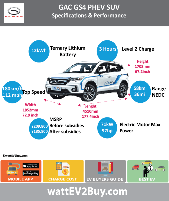 GAC GS4 PHEV SPECS	 wattev2Buy.com	2017 Battery Chemistry	 Battery Capacity kWh	12 Battery Nominal rating kWh	 Voltage V	 Amps Ah	 Modules	 Cells	 Cell Type	 Energy Density Wh/kg	 Weight (kg)	138 Cycles	 SOC	 Battery Manufacturer	Wanxiang one two three stock company Cooling	 Battery Warranty - years	 Battery Warranty - km	 Battery Electric Range - NEDC Mi	36.3 Battery Electric Range - NEDC km	58 Battery Electric Range - EPA Mi	 Battery Electric Range - EPA km	 Electric Top Speed - mph	 Electric Top Speed - km/h	 Acceleration 0 - 60mph sec	 Onboard Charger kW	 LV 1 Charge kW	 LV 1 Charge Time (Hours)	 LV 2 Charge kW	 LV 2 Charge Time (Hours)	 LV 3 CCS/Combo kW	 LV 3 Charge Time (min to 80%)	 Electric Motor Manufacturer	Guangzhou Automobile Group Passenger Car Co., Ltd MPGe Combined - miles	 MPGe Combined - km	 MPGe City - miles	 MPGe City - km	 MPGe Highway - miles	 MPGe Highway - km	 Electric Motor - Front	 Max Power - hp	 Max Power - kW	 Max Torque - lb.ft	 Max Torque - N.m	 Electric Motor - Rear	 Max Power - hp	 Max Power - kW	 Max Torque - lb.ft	 Max Torque - N.m	 Electric Motor Output kW	 Electric Motor Output hp	 Transmission	 Drivetrain	 Energy Consumption kWh/100miles	 Utility Factor	 MPGe Electric Only - miles	 CHINA MSRP (before incentives & destination)	 ¥209,800.00  MSRP after incentives	 ¥185,800.00  Combustion	1.5L Atkinson cycle engine Extended Range - mile	375 Extended Range - km	600 ICE Max Power - hp	 ICE Max Power - kW	 ICE Max Torque - lb.ft	 ICE Max Torque - N.m	 ICE Top speed - mph	112.5 ICE Top speed - km/h	180 ICE Acceleration 0 - 62mph sec	 ICE MPGe Combined - miles	 ICE MPGe Combined - km	 ICE MPGe City - miles	 ICE MPGe City - km	 ICE MPGe Highway - miles	 ICE MPGe Highway - km	 ICE Transmission	 ICE Fuel Consumption l/100km	 ICE Emission Rating	 ICE Emissions CO2/mi grams	 ICE Emissions CO2/km grams	 Total System	 Max Power - hp	96 Max Power - kW	71 Max Torque - lb.ft	 Max Torque - N.m	127 Fuel Consumption l/100km	1.8 MPGe Combined - miles	 Vehicle	 Seating	5 Doors	 Dimensions	 Fuel tank (gal)	 GVWR (kg)	1760 Curb Weight (lbs)	 Ground Clearance (mm)	 Lenght (mm)	4150 Width (mm)	1852 Height (mm)	1677 Wheelbase (mm)	2650 Lenght (inc)	163.2 Width (inc)	72.9 Height (inc)	66.0 Wheelbase (inc)	104.2 Other	 Chassis designed	 First Delivery	Jun-17 Chinese Name	传祺 GS4  PHEV Model Code	GAC6450CHEVA5B