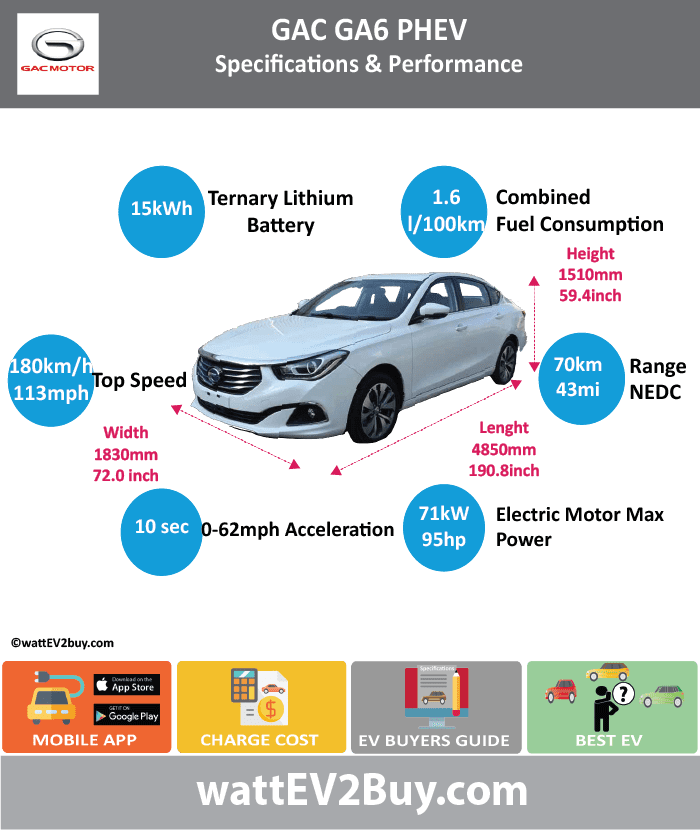GAC GA6 PHEV SPECS wattev2Buy.com 2017 Battery Chemistry Ternary Battery Capacity kWh 15 Battery Nominal rating kWh Voltage V Amps Ah Modules Cells Cell Type Energy Density Wh/kg Weight (kg) 153 Cycles SOC Battery Manufacturer Cooling Battery Warranty - years Battery Warranty - km Battery Electric Range - NEDC Mi 43.8 Battery Electric Range - NEDC km 70 Battery Electric Range - EPA Mi Battery Electric Range - EPA km Electric Top Speed - mph Electric Top Speed - km/h Acceleration 0 - 60mph sec Onboard Charger kW LV 1 Charge kW LV 1 Charge Time (Hours) LV 2 Charge kW LV 2 Charge Time (Hours) LV 3 CCS/Combo kW LV 3 Charge Time (min to 80%) Electric Motor Manufacturer MPGe Combined - miles MPGe Combined - km MPGe City - miles MPGe City - km MPGe Highway - miles MPGe Highway - km Electric Motor - Front Max Power - hp Max Power - kW Max Torque - lb.ft Max Torque - N.m Electric Motor - Rear Max Power - hp 95 Max Power - kW 71 Max Torque - lb.ft Max Torque - N.m 300 Electric Motor Output kW Electric Motor Output hp Transmission Drivetrain Energy Consumption kWh/100miles Utility Factor MPGe Electric Only - miles CHINA MSRP (before incentives & destination) MSRP after incentives Combustion 1.5L Atkinson cycle engine Extended Range - mile 625 Extended Range - km 1000 ICE Max Power - hp ICE Max Power - kW ICE Max Torque - lb.ft ICE Max Torque - N.m ICE Top speed - mph 112.5 ICE Top speed - km/h 180 ICE Acceleration 0 - 62mph sec 10.0 ICE MPGe Combined - miles ICE MPGe Combined - km ICE MPGe City - miles ICE MPGe City - km ICE MPGe Highway - miles ICE MPGe Highway - km ICE Transmission ICE Fuel Consumption l/100km 1.6 ICE Emission Rating ICE Emissions CO2/mi grams ICE Emissions CO2/km grams Total System Max Power - hp 174 Max Power - kW 130 Max Torque - lb.ft Max Torque - N.m Fuel Consumption l/100km MPGe Combined - miles Vehicle Doors Dimensions Fuel tank (gal) GVWR (kg) 2192 Curb Weight (kg) 1775 Ground Clearance (mm) Lenght (mm) 4850 Width (mm) 1830 Height (mm) 1510 Wheelbase
