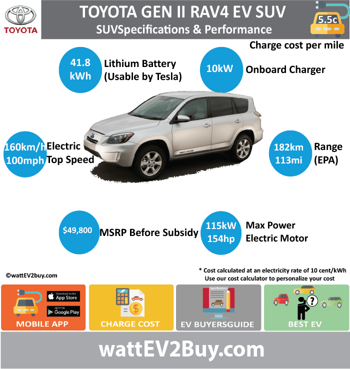 Toyota RAV4 EV Gen 2 Specs wattev2Buy.com 2012 2013 2014 Battery Chemistry Battery Capacity kWh Battery Nominal rating kWh 41.8 Voltage V 386 Amps Ah Cells 4500 Modules Efficiency Weight (kg) Cell Type SOC Cooling Cycles Battery Type Depth of Discharge (DOD) Energy Density Wh/kg Battery Manufacturer Tesla Battery Warranty - years 8 Battery Warranty - km 100000 Battery Warranty - miles Battery Electric Range - at constant 38mph Battery Electric Range - at constant 60km/h Battery Electric Range - NEDC Mi Battery Electric Range - NEDC km Battery Electric Range - CCM Mi Battery Electric Range - CCM km Battery Electric Range - EPA Mi 113 Battery Electric Range - EPA km 182 Electric Top Speed - mph 100 Electric Top Speed - km/h 160 Acceleration 0 - 100km/h sec Acceleration 0 - 50km/h sec Acceleration 0 - 62mph sec Acceleration 0 - 60mph sec Acceleration 0 - 37.2mph sec Wireless Charging Direct Current Fast Charge kW Charger Efficiency Onboard Charger kW 10 Onboard Charger Optional kW Charging Cord - amps Charging Cord - volts LV 1 Charge kW LV 1 Charge Time (Hours) LV 2 Charge kW LV 2 Charge Time (Hours) LV 3 CCS/Combo kW LV 3 Charge Time (min to 70%) LV 3 Charge Time (min to 80%) LV 3 Charge Time (mi) LV 3 Charge Time (km) Supercharger Charging System kW Charger Output Charge Connector SAE J1772 Power Outlet kW Power Outlet Amps MPGe Combined - miles 76 MPGe Combined - km MPGe City - miles MPGe City - km MPGe Highway - miles MPGe Highway - km Max Power - hp (Electric Max) 154.2173 Max Power - kW (Electric Max) 115 Max Torque - lb.ft (Electric Max) Max Torque - N.m (Electric Max) Drivetrain Generator Motor Type Electric Motor Manufacturer Electric Motor Output kW Electric Motor Output hp Transmission Electric Motor - Rear Max Power - hp (Rear) Max Power - kW (Rear) Max Torque - lb.ft (Rear) Max Torque - N.m (Rear) Electric Motor - Front Max Power - hp (Front) Max Power - kW (Front) Max Torque - lb.ft (Front) Max Torque - N.m (Front) Energy Consumption kWh/100km Energy Con