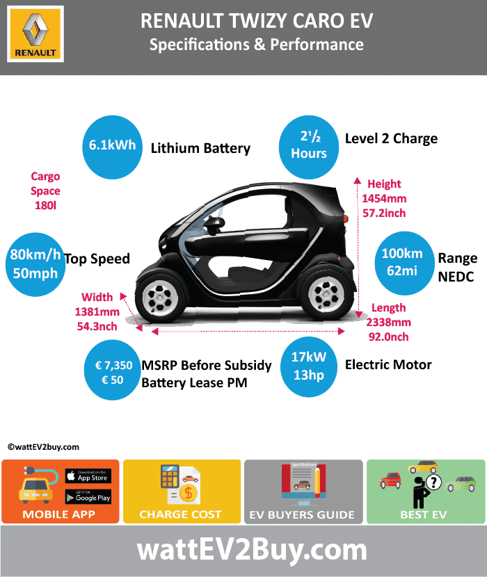Renault Twizy Cargo Specs wattev2Buy.com 2013 2014 2015 2016 Battery Chemistry Battery Capacity kWh 6.1 Battery Nominal rating kWh Voltage V Amps Ah Cells Modules Efficiency Weight (kg) 100 Cell Type SOC Cooling Cycles Battery Type Depth of Discharge (DOD) Energy Density Wh/kg Battery Manufacturer LG Chem Battery Warranty - years Battery Warranty - km Battery Warranty - miles Battery Electric Range - at constant 38mph Battery Electric Range - at constant 60km/h Battery Electric Range - NEDC Mi 62 Battery Electric Range - NEDC km 100 Battery Electric Range - CCM Mi Battery Electric Range - CCM km Battery Electric Range - EPA Mi Battery Electric Range - EPA km Electric Top Speed - mph Electric Top Speed - km/h 80 Acceleration 0 - 100km/h sec Acceleration 0 - 50km/h sec Acceleration 0 - 62mph sec Acceleration 0 - 60mph sec Acceleration 0 - 37.2mph sec Wireless Charging Direct Current Fast Charge kW Charger Efficiency Onboard Charger kW Onboard Charger Optional kW Charging Cord - amps Charging Cord - volts LV 1 Charge kW LV 1 Charge Time (Hours) LV 2 Charge kW LV 2 Charge Time (Hours) 2.5 LV 3 CCS/Combo kW LV 3 Charge Time (min to 70%) LV 3 Charge Time (min to 80%) LV 3 Charge Time (mi) LV 3 Charge Time (km) Supercharger Charging System kW Charger Output Charge Connector Power Outlet kW Power Outlet Amps MPGe Combined - miles MPGe Combined - km MPGe City - miles MPGe City - km MPGe Highway - miles MPGe Highway - km Max Power - hp (Electric Max) 17 Max Power - kW (Electric Max) 13 Max Torque - lb.ft (Electric Max) Max Torque - N.m (Electric Max) 57 Drivetrain Generator Motor Type Electric Motor Manufacturer Electric Motor Output kW Electric Motor Output hp Transmission Single gearHeavy Quadricycle Electric Motor - Rear Max Power - hp (Rear) Max Power - kW (Rear) Max Torque - lb.ft (Rear) Max Torque - N.m (Rear) Electric Motor - Front Max Power - hp (Front) Max Power - kW (Front) Max Torque - lb.ft (Front) Max Torque - N.m (Front) Energy Consumption kWh/100km Energy Consu