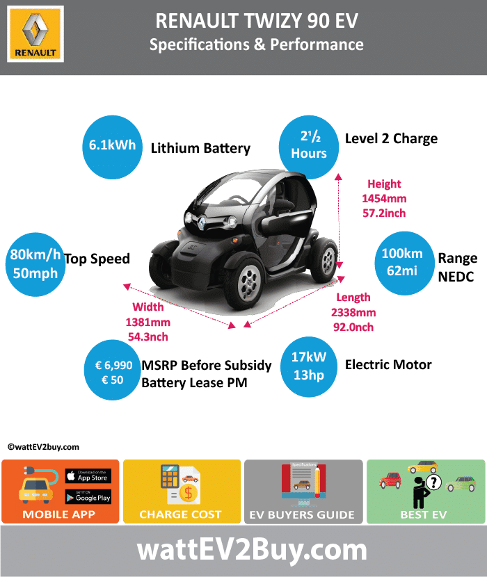 Renault Twizy 90 EV Specs wattev2Buy.com 2012 2013 2014 2015 2016 Battery Chemistry Battery Capacity kWh 6.1 Battery Nominal rating kWh Voltage V Amps Ah Cells Modules Efficiency Weight (kg) 100 Cell Type SOC Cooling Cycles Battery Type Depth of Discharge (DOD) Energy Density Wh/kg Battery Manufacturer LG Chem Battery Warranty - years Battery Warranty - km Battery Warranty - miles Battery Electric Range - at constant 38mph Battery Electric Range - at constant 60km/h Battery Electric Range - NEDC Mi 62 Battery Electric Range - NEDC km 100 Battery Electric Range - CCM Mi Battery Electric Range - CCM km Battery Electric Range - EPA Mi Battery Electric Range - EPA km Electric Top Speed - mph 50 Electric Top Speed - km/h 80 Acceleration 0 - 100km/h sec Acceleration 0 - 50km/h sec Acceleration 0 - 62mph sec Acceleration 0 - 60mph sec Acceleration 0 - 37.2mph sec Wireless Charging Direct Current Fast Charge kW Charger Efficiency Onboard Charger kW Onboard Charger Optional kW Charging Cord - amps Charging Cord - volts LV 1 Charge kW LV 1 Charge Time (Hours) LV 2 Charge kW LV 2 Charge Time (Hours) 2.5 LV 3 CCS/Combo kW LV 3 Charge Time (min to 70%) LV 3 Charge Time (min to 80%) LV 3 Charge Time (mi) LV 3 Charge Time (km) Supercharger Charging System kW Charger Output Charge Connector Power Outlet kW Power Outlet Amps MPGe Combined - miles MPGe Combined - km MPGe City - miles MPGe City - km MPGe Highway - miles MPGe Highway - km Max Power - hp (Electric Max) 17 Max Power - kW (Electric Max) 13 Max Torque - lb.ft (Electric Max) Max Torque - N.m (Electric Max) 57 Drivetrain Generator Motor Type Electric Motor Manufacturer Electric Motor Output kW Electric Motor Output hp Transmission Single gear  Heavy Quadricycle Electric Motor - Rear Max Power - hp (Rear) Max Power - kW (Rear) Max Torque - lb.ft (Rear) Max Torque - N.m (Rear) Electric Motor - Front Max Power - hp (Front) Max Power - kW (Front) Max Torque - lb.ft (Front) Max Torque - N.m (Front) Energy Consumption kWh/100km Energy Consumption kWh/100miles Deposit GB Battery Lease per month EU Battery Lease per month Yes China Battery Lease per month MSRP (expected) EU MSRP (before incentives & destination) £6,990.00 GB MSRP (before incentives & destination) US MSRP (before incentives & destination) CHINA MSRP (before incentives & destination) Local Currency MSRP MSRP after incentives Vehicle Trims Doors Seating Dimensions Luggage (L) 31 Luggage Max (L) GVWR (kg) GVWR (lbs) Curb Weight (kg) 450 Curb Weight (lbs) Payload Capacity (kg) Payload Capacity (lbs) Towing Capacity (lbs) Max Load Height (m) Ground Clearance (inc) Ground Clearance (mm) Lenght (mm) 2338 Width (mm) 1381 Height (mm) 1454 Wheelbase (mm) 1686 Lenght (inc) 92.0 Width (inc) 54.3 Height (inc) 57.2 Wheelbase (inc) 66.3 Other Utility Factor Auto Show Unveil Availability Market Segment LCD Screen (inch) Class Safety Level Unveiled Relaunch First Delivery Chassis designed Based On AKA Self-Driving System SAE Autonomous Level Connectivity Unique Extras Incentives Home Charge Installation Assembly Public Charging Subsidy Chinese Name Model Code WEBSITE