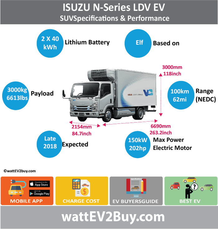 Isuzu LDV Specs	 wattev2Buy.com	2018 Battery Chemistry	 Battery Capacity kWh	2 x 40 Battery Nominal rating kWh	 Voltage V	 Amps Ah	 Cells	 Modules	 Efficiency	 Weight (kg)	 Cell Type	 SOC	 Cooling	 Cycles	 Battery Type	 Depth of Discharge (DOD)	 Energy Density Wh/kg	 Battery Manufacturer	 Battery Warranty - years	 Battery Warranty - km	 Battery Warranty - miles	 Battery Electric Range - at constant 38mph	 Battery Electric Range - at constant 60km/h	 Battery Electric Range - NEDC Mi	62 Battery Electric Range - NEDC km	100 Battery Electric Range - CCM Mi	 Battery Electric Range - CCM km	 Battery Electric Range - EPA Mi	 Battery Electric Range - EPA km	 Electric Top Speed - mph	 Electric Top Speed - km/h	 Acceleration 0 - 100km/h sec	 Acceleration 0 - 50km/h sec	 Acceleration 0 - 62mph sec	 Acceleration 0 - 60mph sec	 Acceleration 0 - 37.2mph sec	 Wireless Charging	 Direct Current Fast Charge kW	 Charger Efficiency	 Onboard Charger kW	 Onboard Charger Optional kW	 Charging Cord - amps	 Charging Cord - volts	 LV 1 Charge kW	 LV 1 Charge Time (Hours)	 LV 2 Charge kW	 LV 2 Charge Time (Hours)	 LV 3 CCS/Combo kW	 LV 3 Charge Time (min to 70%)	 LV 3 Charge Time (min to 80%)	 LV 3 Charge Time (mi)	 LV 3 Charge Time (km)	 Supercharger	 Charging System kW	 Charger Output	 Charge Connector	 Power Outlet kW	 Power Outlet Amps	 MPGe Combined - miles	 MPGe Combined - km	 MPGe City - miles	 MPGe City - km	 MPGe Highway - miles	 MPGe Highway - km	 Max Power - hp (Electric Max)	201.153 Max Power - kW  (Electric Max)	150 Max Torque - lb.ft  (Electric Max)	 Max Torque - N.m  (Electric Max)	 Drivetrain	 Generator	 Motor Type	 Electric Motor Manufacturer	 Electric Motor Output kW	 Electric Motor Output hp	 Transmission	 Electric Motor - Rear	 Max Power - hp (Rear)	 Max Power - kW (Rear)	 Max Torque - lb.ft (Rear)	 Max Torque - N.m (Rear)	 Electric Motor - Front	 Max Power - hp (Front)	 Max Power - kW (Front)	 Max Torque - lb.ft (Front)	 Max Torque - N.m (Front)	 Energy Consumption kWh/100km	 Energy Consumption kWh/100miles	 Deposit	 GB Battery Lease per month	 EU Battery Lease per month	 China Battery Lease per month	 MSRP (expected)	 EU MSRP (before incentives & destination)	 GB MSRP (before incentives & destination)	 US MSRP (before incentives & destination)	 CHINA MSRP (before incentives & destination)	 Local Currency MSRP	 MSRP after incentives	 Vehicle	 Trims	 Doors	 Seating	 Dimensions	 Luggage (L)	 Luggage Max (L)	 GVWR (kg)	 GVWR (lbs)	 Curb Weight (kg)	 Curb Weight (lbs)	 Payload Capacity (kg)	3000 Payload Capacity (lbs)	6613.86 Towing Capacity (lbs)	 Max Load Height (m)	 Ground Clearance (inc)	 Ground Clearance (mm)	 Lenght (mm)	6690 Width (mm)	2154 Height (mm)	3000 Wheelbase (mm)	 Lenght (inc)	263.2 Width (inc)	84.7 Height (inc)	118.0 Wheelbase (inc)	0.0 Other	 Utility Factor	 Auto Show Unveil	 Availability	 Market	 Segment	 LCD Screen (inch)	 Class	 Safety Level	 Unveiled	 Relaunch	 First Delivery	 Chassis designed	 Based On	Elf AKA	 Self-Driving System	 SAE Autonomous Level	 Connectivity	 Unique	 Extras	 Incentives	 Home Charge Installation	 Assembly	 Public Charging	 Subsidy	 Chinese Name	 Model Code	 WEBSITE