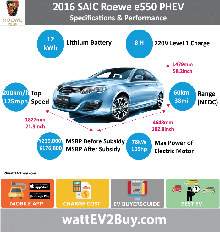 SAIC Roewe e550 PHEV Specs wattev2Buy.com2014201520162017 Battery ChemistryLiFePo4 Battery Capacity kWh11.8 Battery Nominal rating kWh Voltage V294 Amps Ah40 Cells184 Modules Weight (kg)153128 Cell Type SOC Cooling Cycles2000 Battery Type Depth of Discharge (DOD) Energy Density Wh/kg Battery ManufacturerShanghai Jie New Power Battery System Co., Ltd. Battery Warranty - years5 Battery Warranty - km100000 Battery Warranty - miles Battery Electric Range - at constant 38mph37.5 Battery Electric Range - at constant 60km/h60 Battery Electric Range - JC08 Mi Battery Electric Range - JC08 km Battery Electric Range - NEDC Mi36.2537.5 Battery Electric Range - NEDC km5860 Battery Electric Range - CCM Mi Battery Electric Range - CCM km Battery Electric Range - EPA Mi Battery Electric Range - EPA km Electric Top Speed - mph Electric Top Speed - km/h Acceleration 0 - 100km/h sec Acceleration 0 - 50km/h sec Acceleration 0 - 62mph sec Acceleration 0 - 60mph sec Acceleration 0 - 37.2mph sec Wireless Charging Direct Current Fast Charge kW Onboard Charger kW Charger Efficiency Charging Cord - amps Charging Cord - volts LV 1 Charge kW LV 1 Charge Time (Hours)8 LV 2 Charge kW LV 2 Charge Time (Hours) LV 3 CCS/Combo kW LV 3 Charge Time (min to 70%) LV 3 Charge Time (min to 80%) LV 3 Charge Time (mi) LV 3 Charge Time (km) Charging System kW Charger Output Charge Connector Power Outlet kW Power Outlet Amps MPGe Combined - miles MPGe Combined - km MPGe City - miles MPGe City - km MPGe Highway - miles MPGe Highway - km Max Power - hp (Electric Max) Max Power - kW  (Electric Max) Max Torque - lb.ft  (Electric Max) Max Torque - N.m  (Electric Max) Drivetrain25kW ISG Electric Motor and 50kW TM Drive Motor Electric Motor Manufacturer Generator Electric Motor - Front Max Power - hp (Front)104.59956 Max Power - kW (Front)78 Max Torque - lb.ft (Front) Max Torque - N.m (Front) Electric Motor - Rear Max Power - hp (Rear) Max Power - kW (Rear) Max Torque - lb.ft (Rear) Max Torque - N.m (Rear) Motor Ty
