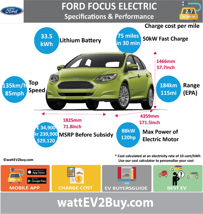 Ford Focus Electric Specs			 wattev2Buy.com	2013	2017	2018 Battery Chemistry	Li-Ion		 Battery Capacity kWh	23	33.5	 Battery Nominal rating kWh			 Voltage V			 Amps Ah			 Cells			 Modules			 Efficiency			 Weight (kg)			 Cell Type			 SOC			 Cooling			 Cycles			 Battery Type			 Depth of Discharge (DOD)			 Energy Density Wh/kg			 Battery Manufacturer			 Battery Warranty - years			 Battery Warranty - km			 Battery Warranty - miles			 Battery Electric Range - at constant 38mph			 Battery Electric Range - at constant 60km/h			 Battery Electric Range - JC08 Mi			 Battery Electric Range - JC08 km			 Battery Electric Range - NEDC Mi			 Battery Electric Range - NEDC km			 Battery Electric Range - CCM Mi			 Battery Electric Range - CCM km			 Battery Electric Range - EPA Mi	76	115	 Battery Electric Range - EPA km	121.6	184	 Electric Top Speed - mph	84		 Electric Top Speed - km/h	134.4	135	 Acceleration 0 - 100km/h sec		11	 Acceleration 0 - 50km/h sec			 Acceleration 0 - 62mph sec			 Acceleration 0 - 60mph sec	9.9		 Acceleration 0 - 37.2mph sec			 Wireless Charging			 Direct Current Fast Charge kW			 Charger Efficiency			 Onboard Charger kW			 Onboard Charger Optional kW			 Charging Cord - amps			 Charging Cord - volts			 LV 1 Charge kW	120/240V		 LV 1 Charge Time (Hours)	20		 LV 2 Charge kW	6.6/6.3		 LV 2 Charge Time (Hours)	4		 LV 3 CCS/Combo kW		50	 LV 3 Charge Time (min to 70%)			 LV 3 Charge Time (min to 80%)		30	 LV 3 Charge Time (mi)		75	 LV 3 Charge Time (km)			 Supercharger			 Charging System kW			 Charger Output			 Charge Connector	SAE J1772		 Power Outlet kW			 Power Outlet Amps			 MPGe Combined - miles	105	107	 MPGe Combined - km	168		 MPGe City - miles	110		 MPGe City - km	176		 MPGe Highway - miles	99		 MPGe Highway - km	158		 Max Power - hp (Electric Max)	143		 Max Power - kW  (Electric Max)	107		 Max Torque - lb.ft  (Electric Max)	184		 Max Torque - N.m  (Electric Max)	250		 Drivetrain	FWD		 Generator			 Motor Type			 Electric Motor Manufacturer		Magna	 Electric Motor Output kW			 Electric Motor Output hp			 Transmission			 Electric Motor - Rear			 Max Power - hp (Rear)			 Max Power - kW (Rear)			 Max Torque - lb.ft (Rear)			 Max Torque - N.m (Rear)			 Electric Motor - Front			 Max Power - hp (Front)			 Max Power - kW (Front)			 Max Torque - lb.ft (Front)			 Max Torque - N.m (Front)			 Energy Consumption kWh/100km		15.4	 Energy Consumption kWh/100miles			 Deposit			 GB Battery Lease per month			 EU Battery Lease per month			 China Battery Lease per month			 MSRP (expected)			 EU MSRP (before incentives & destination)		34900	 GB MSRP (before incentives & destination)			 US MSRP (before incentives & destination)	 $30,045.00 	 $29,120.00 	 NOK MSRP (before incentives & destination)		 kr 239,900.00 	 CHINA MSRP (before incentives & destination)			 Local Currency MSRP			 MSRP after incentives			 Vehicle			 Trims			 Doors	5		 Seating	5		 Dimensions			 Luggage (L)	424		 Luggage Max (L)			 GVWR (kg)			 GVWR (lbs)			 Curb Weight (kg)	1674		 Curb Weight (lbs)			 Payload Capacity (kg)			 Payload Capacity (lbs)			 Towing Capacity (lbs)			 Max Load Height (m)			 Ground Clearance (inc)			 Ground Clearance (mm)			 Lenght (mm)	4359		 Width (mm)	1825.253114		 Height (mm)	1466		 Wheelbase (mm)	2649		 Lenght (inc)	171.5		 Width (inc)	71.8		 Height (inc)	57.7		 Wheelbase (inc)	104.2		 Other			 Utility Factor			 Sales			 Auto Show Unveil			 Availability			 Market			 Segment			 LCD Screen (inch)			 Class			 Safety Level			 Unveiled			 Relaunch			 First Delivery			 Chassis designed			 Based On			 AKA			 Self-Driving System			 SAE Autonomous Level			 Connectivity			 Unique			 Extras			 Incentives			 Home Charge Installation			 Assembly			 Public Charging			 Subsidy			 Chinese Name			 Model Code			 WEBSITE