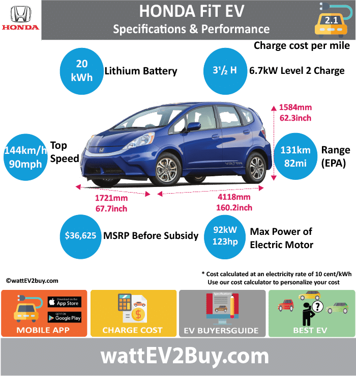 Honda FiT EV Specs wattev2Buy.com 2013 2015 Battery Chemistry Battery Capacity kWh 20 Battery Nominal rating kWh Voltage V Amps Ah Cells Modules Efficiency Weight (kg) Cell Type SOC Cooling Cycles Battery Type Depth of Discharge (DOD) Energy Density Wh/kg Battery Manufacturer Toshiba Battery Warranty - years Battery Warranty - km Battery Warranty - miles Battery Electric Range - at constant 38mph Battery Electric Range - at constant 60km/h Battery Electric Range - JC08 Mi Battery Electric Range - JC08 km Battery Electric Range - NEDC Mi Battery Electric Range - NEDC km Battery Electric Range - CCM Mi Battery Electric Range - CCM km Battery Electric Range - EPA Mi 82 Battery Electric Range - EPA km 131 Electric Top Speed - mph 90 Electric Top Speed - km/h 144 Acceleration 0 - 100km/h sec Acceleration 0 - 50km/h sec Acceleration 0 - 62mph sec Acceleration 0 - 60mph sec Acceleration 0 - 37.2mph sec Wireless Charging Direct Current Fast Charge kW Charger Efficiency Onboard Charger kW 6.7 Onboard Charger Optional kW Charging Cord - amps Charging Cord - volts LV 1 Charge kW LV 1 Charge Time (Hours) LV 2 Charge kW LV 2 Charge Time (Hours) 3.5 LV 3 CCS/Combo kW LV 3 Charge Time (min to 70%) LV 3 Charge Time (min to 80%) 15 LV 3 Charge Time (mi) LV 3 Charge Time (km) Supercharger Charging System kW Charger Output Charge Connector Power Outlet kW Power Outlet Amps MPGe Combined - miles 118 MPGe Combined - km MPGe City - miles 132 MPGe City - km MPGe Highway - miles 105 MPGe Highway - km Max Power - hp (Electric Max) 123.37384 Max Power - kW (Electric Max) 92 Max Torque - lb.ft (Electric Max) Max Torque - N.m (Electric Max) Drivetrain Generator Motor Type AC synchronous, permanent magnet coaxial traction motor Electric Motor Manufacturer Electric Motor Output kW Electric Motor Output hp Transmission Electric Motor - Rear Max Power - hp (Rear) Max Power - kW (Rear) Max Torque - lb.ft (Rear) Max Torque - N.m (Rear) Electric Motor - Front Max Power - hp (Front) Max Power - kW (Fr