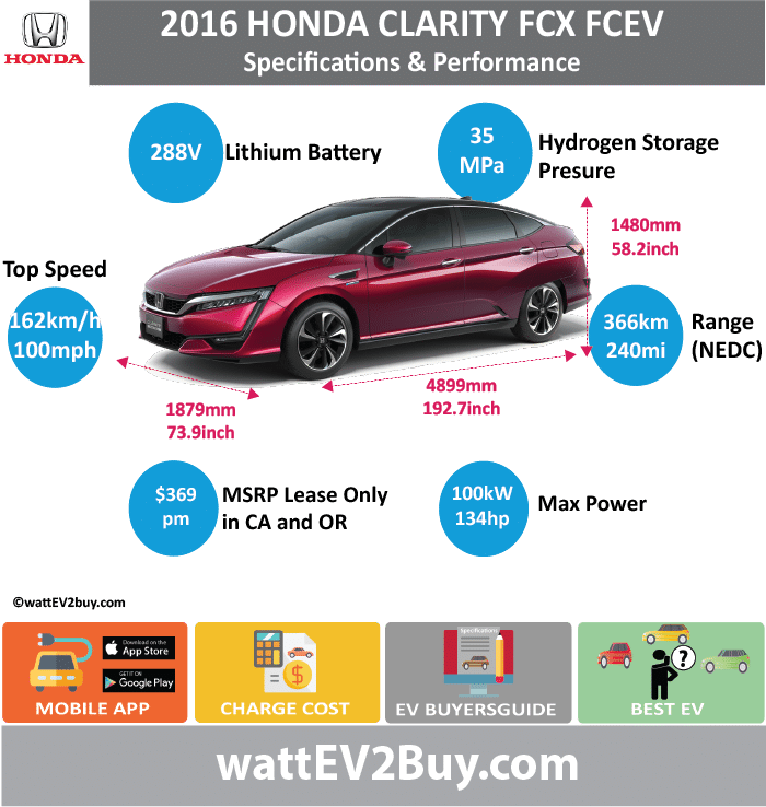 Honda Clarity FCX Specs wattev2Buy.com 2016 Fuel Cell Proton Exchange Membrane Max Fuel Cell Stack Power (kW) Max Fuel Cell Stack Torque (lb.ft) Max Hydrogen Storage Capacity (kg) Max Hydrogen Storage Capacity (lb) Battery Chemistry Lithium Battery (kWh) Battery Power (kW) Voltage V 288 Amps Ah Cells Modules Weight (kg) Cell Type SOC Cooling Cycles Battery Type Depth of Discharge (DOD) Energy Density Wh/kg Battery Manufacturer Battery Warranty - years Battery Warranty - km Battery Warranty - miles Battery Electric Range - at constant 38mph Battery Electric Range - at constant 60km/h Battery Electric Range - NEDC Mi Battery Electric Range - NEDC km Battery Electric Range - CCM Mi Battery Electric Range - CCM km Battery Electric Range - EPA Mi Battery Electric Range - EPA km Electric Top Speed - mph Electric Top Speed - km/h Acceleration 0 - 100km/h sec Acceleration 0 - 50km/h sec Acceleration 0 - 62mph sec Acceleration 0 - 60mph sec Acceleration 0 - 37.2mph sec Wireless Charging Direct Current Fast Charge kW Onboard Charger kW Charger Efficiency Charging Cord - amps Charging Cord - volts LV 1 Charge kW LV 1 Charge Time (Hours) LV 2 Charge kW LV 2 Charge Time (Hours) LV 3 CCS/Combo kW LV 3 Charge Time (min to 70%) LV 3 Charge Time (min to 80%) LV 3 Charge Time (mi) LV 3 Charge Time (km) Charging System kW Charger Output Charge Connector Power Outlet kW Power Outlet Amps MPGe Combined - miles MPGe Combined - km MPGe City - miles MPGe City - km MPGe Highway - miles MPGe Highway - km Max Power - hp (Electric Max) Max Power - kW (Electric Max) Max Torque - lb.ft (Electric Max) Max Torque - N.m (Electric Max) Drivetrain FWD Electric Motor Manufacturer Generator Electric Motor - Front Max Power - hp (Front) Max Power - kW (Front) Max Torque - lb.ft (Front) Max Torque - N.m (Front) Electric Motor - Rear Max Power - hp (Rear) 134.102 Max Power - kW (Rear) 100 Max Torque - lb.ft (Rear) Max Torque - N.m (Rear) 256 Motor Type AC synchronous electric motor (permanent magnet) Electric Motor Output kW Electric Motor Output hp Electric Motor Transmission Energy Consumption kWh/100km Energy Consumption kWh/100miles Deposit Lease pm GB Battery Lease per month EU Battery Lease per month MSRP (expected) EU MSRP (before incentives & destination) GB MSRP (before incentives & destination) US MSRP (before incentives & destination) 59365/369pm CHINA MSRP (before incentives & destination) MSRP after incentives Vehicle Trims Doors Seating 4 Dimensions Luggage (L) GVWR (kg) GVWR (lbs) Curb Weight (kg) 1625 Curb Weight (lbs) 3582 Payload Capacity (kg) Payload Capacity (lbs) Towing Capacity (lbs) Max Load Height (m) Ground Clearance (inc) Ground Clearance (mm) Lenght (mm) 4899 Width (mm) 1480 Height (mm) 1879 Wheelbase (mm) 2753 Lenght (inc) 192.7 Width (inc) 58.2 Height (inc) 73.9 Wheelbase (inc) 108.3 FUEL CELL Hydrogen Range - mile 240 Hydrogen Range - km 384 Hydrogen Storage Presure (MPa) 35 Hydrogen Storage Presure (psi) Hydrogen Fuel cell Hydrogen Fuel cell Manufacturer FCE Max Power - hp 134.102 FCE Max Power - kW 100 Max Efficiency Stack - Tank Stack - Tank Vol (l) 171 FCE Max Torque - lb.ft FCE Max Torque - N.m FCE Top speed - mph 100 FCE Top speed - km/h 160 FCE Acceleration 0 - 50km/h sec FCE Acceleration 0 - 62mph sec FCE Acceleration 0 - 60mph sec FCE MPGe Combined - miles FCE MPGe Combined - km FCE MPGe City - miles FCE MPGe City - km FCE MPGe Highway - miles FCE MPGe Highway - km FCE Transmission FCE Fuel Consumption l/100km FCE MPG Fuel Efficiency FCE Emission Rating FCE Emissions CO2/mi grams FCE Emissions CO2/km grams Total System Extended Range - mile 366 Extended Range - km 589 Extended Range - mile (25mph) Extended Range - km (40km/h) Total Output kW Total Output hp Total Tourque lb.ft Total Tourque N.m MPGe Electric Only - miles Fuel Consumption l/100km Emission Rating Other Utility Factor Auto Show Unveil Market Segment Reveal Date Class Safety Level Unveiled Relaunch First Delivery Chassis designed Based On AKA Self-Driving System SAE Autonomous Level Connectivity Unique Extras Incentives Home Charge Installation Public Charging Subsidy Chinese Name Model Code Website http://world.honda.com/FCXClarity/about/