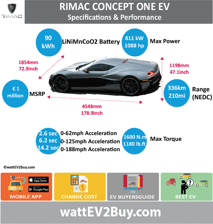 RIMAC CONCEPT ONE SPECS wattev2Buy.com 2013 2017 Battery Chemistry Lithium Nickel Manganese Cobalt Oxide (LiNiMnCoO2) Battery Capacity kWh 90 Battery Nominal rating kWh Voltage V 650 Amps Ah Cells 8450 Modules Efficiency Weight (kg) Cell Type SOC Cooling Cycles Battery Type Depth of Discharge (DOD) Energy Density Wh/kg Battery Manufacturer Battery Warranty - years Battery Warranty - km Battery Warranty - miles Battery Electric Range - at constant 38mph Battery Electric Range - at constant 60km/h Battery Electric Range - JC08 Mi Battery Electric Range - JC08 km Battery Electric Range - NEDC Mi 210 Battery Electric Range - NEDC km 336 Battery Electric Range - CCM Mi Battery Electric Range - CCM km Battery Electric Range - EPA Mi Battery Electric Range - EPA km Electric Top Speed - mph Electric Top Speed - km/h Acceleration 0 - 100km/h sec 2.6 Acceleration 0 - 50km/h sec Acceleration 0 - 125mph sec 6.2 Acceleration 0 - 188mph sec 14.2 Acceleration 0 - 60mph sec Acceleration 0 - 37.2mph sec Wireless Charging Direct Current Fast Charge kW Charger Efficiency Onboard Charger kW 22 Onboard Charger Optional kW Charging Cord - amps Charging Cord - volts LV 1 Charge kW LV 1 Charge Time (Hours) LV 2 Charge kW LV 2 Charge Time (Hours) LV 3 CCS/Combo kW 120 LV 3 Charge Time (min to 70%) LV 3 Charge Time (min to 80%) LV 3 Charge Time (mi) LV 3 Charge Time (km) Supercharger Charging System kW Charger Output Charge Connector Braking 4 Wheel Regenerative braking up to 400kW Power Outlet kW Power Outlet Amps MPGe Combined - miles MPGe Combined - km MPGe City - miles MPGe City - km MPGe Highway - miles MPGe Highway - km Max Power - hp (Electric Max) 1088 Max Power - kW (Electric Max) 811 Max Torque - lb.ft (Electric Max) 1180 Max Torque - N.m (Electric Max) 1600 Drivetrain AWD Generator Motor Type Electric Motor Manufacturer Electric Motor Output kW Electric Motor Output hp Transmission Electric Motor - Rear Max Power - hp (Rear) Max Power - kW (Rear) Max Torque - lb.ft (Rear) Max Torq