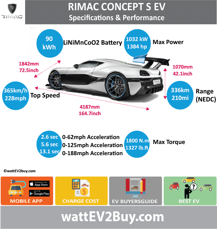Rimac Concept S Specs wattev2Buy.com 2016 Battery Chemistry Lithium Nickel Manganese Cobalt Oxide (LiNiMnCoO2)  Battery Capacity kWh 82 Battery Nominal rating kWh Voltage V Amps Ah Cells Modules Efficiency Weight (kg) Cell Type SOC Cooling Cycles Battery Type Depth of Discharge (DOD) Energy Density Wh/kg Battery Manufacturer Battery Warranty - years Battery Warranty - km Battery Warranty - miles Battery Electric Range - at constant 38mph Battery Electric Range - at constant 60km/h Battery Electric Range - JC08 Mi Battery Electric Range - JC08 km Battery Electric Range - NEDC Mi Battery Electric Range - NEDC km Battery Electric Range - CCM Mi Battery Electric Range - CCM km Battery Electric Range - EPA Mi Battery Electric Range - EPA km Electric Top Speed - mph 228.125 Electric Top Speed - km/h 365 Acceleration 0 - 100km/h sec 2.6 Acceleration 0 - 50km/h sec Acceleration 0 - 125mph sec 5.6 Acceleration 0 - 188mph sec 13.1 Acceleration 0 - 37.2mph sec Wireless Charging Direct Current Fast Charge kW Charger Efficiency Onboard Charger kW Onboard Charger Optional kW Charging Cord - amps Charging Cord - volts LV 1 Charge kW LV 1 Charge Time (Hours) LV 2 Charge kW 22 LV 2 Charge Time (Hours) LV 3 CCS/Combo kW 120 LV 3 Charge Time (min to 70%) LV 3 Charge Time (min to 80%) LV 3 Charge Time (mi) LV 3 Charge Time (km) Supercharger Charging System kW Charger Output Charge Connector Power Outlet kW Power Outlet Amps MPGe Combined - miles MPGe Combined - km MPGe City - miles MPGe City - km MPGe Highway - miles MPGe Highway - km Max Power - hp (Electric Max) 1384 Max Power - kW (Electric Max) 1032.05023 Max Torque - lb.ft (Electric Max) 1327.629444 Max Torque - N.m (Electric Max) 1800 Drivetrain Generator Motor Type Braking 4 Wheel Regenerative braking up to 400kW Electric Motor Manufacturer Electric Motor Output kW Electric Motor Output hp Transmission Electric Motor - Rear 2 Max Power - hp (Rear) Max Power - kW (Rear) Max Torque - lb.ft (Rear) Max Torque - N.m (Rear) Electric Motor - Front 2 Max Power - hp (Front) Max Power - kW (Front) Max Torque - lb.ft (Front) Max Torque - N.m (Front) Energy Consumption kWh/100km Energy Consumption kWh/100miles Deposit GB Battery Lease per month EU Battery Lease per month China Battery Lease per month MSRP (expected) EU MSRP (before incentives & destination) NOK MSRP (before incentives & destination) GB MSRP (before incentives & destination) US MSRP (before incentives & destination) JAP MSRP (before incentives & destination) CHINA MSRP (before incentives & destination) Local Currency MSRP MSRP after incentives Vehicle Trims Doors Seating Dimensions Luggage (L) Luggage Max (L) GVWR (kg) GVWR (lbs) Curb Weight (kg) 1800 Curb Weight (lbs) Payload Capacity (kg) Payload Capacity (lbs) Towing Capacity (lbs) Max Load Height (m) Ground Clearance (inc) Ground Clearance (mm) Lenght (mm) 4187 Width (mm) 1842 Height (mm) 1070 Wheelbase (mm) Lenght (inc) 164.7 Width (inc) 72.5 Height (inc) 42.1 Wheelbase (inc) 0.0 Other Utility Factor Sales Auto Show Unveil Availability Market Segment LCD Screen (inch) Class Safety Level Unveiled Relaunch First Delivery Chassis designed Based On Extras AKA Self-Driving System SAE Autonomous Level Connectivity Unique Extras Incentives Home Charge Installation Assembly Public Charging Subsidy Chinese Name Model Code WEBSITE