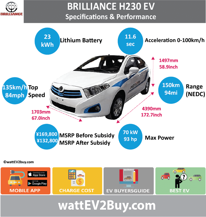 BRILLIANCE H230 EV Specs			 wattev2Buy.com	2014	2015	2017 Battery Chemistry	Ternary		 Battery Capacity kWh	24		 Battery Nominal rating kWh			 Voltage V			 Amps Ah			 Cells			 Modules			 Weight (kg)	250		 Cell Type			 SOC			 Cooling			 Cycles			 Battery Type			 Depth of Discharge (DOD)			 Energy Density Wh/kg			 Battery Manufacturer			 Battery Warranty - years			 Battery Warranty - km			 Battery Warranty - miles			 Battery Electric Range - at constant 38mph			 Battery Electric Range - at constant 60km/h			 Battery Electric Range - NEDC Mi	93.75		 Battery Electric Range - NEDC km	150		 Battery Electric Range - CCM Mi			 Battery Electric Range - CCM km			 Battery Electric Range - EPA Mi			 Battery Electric Range - EPA km			 Electric Top Speed - mph	68.75	84.375	 Electric Top Speed - km/h	110	135	 Acceleration 0 - 100km/h sec			11.6 Acceleration 0 - 50km/h sec	5.9		 Acceleration 0 - 62mph sec			 Acceleration 0 - 60mph sec			 Acceleration 0 - 37.2mph sec			 Wireless Charging			 Direct Current Fast Charge kW			 Charger Efficiency			 Onboard Charger kW			 Charging Cord - amps			 Charging Cord - volts			 LV 1 Charge kW			 LV 1 Charge Time (Hours)			 LV 2 Charge kW			 LV 2 Charge Time (Hours)			 LV 3 CCS/Combo kW			 LV 3 Charge Time (min to 70%)			 LV 3 Charge Time (min to 80%)			 LV 3 Charge Time (mi)			 LV 3 Charge Time (km)			 Charging System kW			 Charger Output			 Charge Connector			 Power Outlet kW			 Power Outlet Amps			 MPGe Combined - miles			 MPGe Combined - km			 MPGe City - miles			 MPGe City - km			 MPGe Highway - miles			 MPGe Highway - km			 Max Power - hp	87.1663	93.8714	 Max Power - kW	65	70	 Max Torque - lb.ft	161		 Max Torque - N.m	218		 Electric Motor Manufacturer	Shanghai Electric Drive Co., Ltd.	Continental Automotive Systems (Tianjin) Co., Ltd.	 Generator			 Motor Type			 Electric Motor Output kW			 Electric Motor Output hp			 Transmission			 Electric Motor - Front			 FWD Max Power - hp			 FWD Max Power - kW			 FWD Max Torque - lb.ft			 FWD Max Torque - N.m			 Electric Motor - Rear			 RWD Max Power - hp			 RWD Max Power - kW			 RWD Max Torque - lb.ft			 RWD Max Torque - N.m			 Energy Consumption kWh/100km			 Energy Consumption kWh/100miles			 Deposit			 GB Battery Lease per month			 EU Battery Lease per month			 MSRP (expected)			 EU MSRP (before incentives & destination)			 GB MSRP (before incentives & destination)			 US MSRP (before incentives & destination)			 CHINA MSRP (before incentives & destination)			 ¥169,800.00  MSRP after incentives			 ¥132,800.00  Vehicle			 Trims			 Doors			 Seating	5	5	 Dimensions			 Luggage (L)			 GVWR (kg)	1730		 GVWR (lbs)			 Curb Weight (kg)	1340		 Curb Weight (lbs)			 Payload Capacity (kg)			 Payload Capacity (lbs)			 Towing Capacity (lbs)			 Max Load Height (m)			 Ground Clearance (inc)			 Ground Clearance (mm)			 Lenght (mm)	4390		 Width (mm)	1703		 Height (mm)	1497		 Wheelbase (mm)	2570		 Lenght (inc)	172.7		 Width (inc)	67.0		 Height (inc)	58.9		 Wheelbase (inc)	101.1		 Other			 Utility Factor			 Auto Show Unveil	Beijing Auto Show		 Market			 Segment			 Class			 Safety Level			 Unveiled	2016		 Relaunch			 First Delivery			 Chassis designed			 Based On			 AKA			 Self-Driving System			 SAE Autonomous Level			 Connectivity			 Unique			 Extras			 Incentives			 Home Charge Installation			 Public Charging			 Subsidy			 Chinese Name	中华H230EV	H230 纯电动车	 Model Code	SY7000BEVDAE1