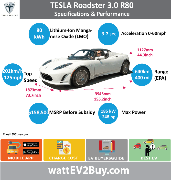 Tesla Roadster 3.0 R80 Specs wattev2Buy.com2014 Battery ChemistryLithium-Ion Manganese Oxide (LMO) Battery Capacity kWh80 Battery Nominal rating kWh Voltage V Amps Ah160 Effiiciency88% Cells Modules Weight (kg) Cell Type SOC Cooling Cycles Battery Type Depth of Discharge (DOD) Energy Density Wh/kg Battery Manufacturer Battery Warranty - years Battery Warranty - km Battery Warranty - miles Battery Electric Range - at constant 38mph Battery Electric Range - at constant 60km/h Battery Electric Range - NEDC Mi Battery Electric Range - NEDC km Battery Electric Range - CCM Mi Battery Electric Range - CCM km Battery Electric Range - EPA Mi400 Battery Electric Range - EPA km640 Electric Top Speed - mph125 Electric Top Speed - km/h201 Acceleration 0 - 100km/h sec Acceleration 0 - 50km/h sec Acceleration 0 - 62mph sec3.7 Acceleration 0 - 60mph sec Acceleration 0 - 37.2mph sec Wireless Charging Direct Current Fast Charge kW Charger Efficiency Onboard Charger kW16.8 Charging Cord - amps70 Charging Cord - volts240 LV 1 Charge kW LV 1 Charge Time (Hours) LV 2 Charge kW LV 2 Charge Time (Hours) LV 3 CCS/Combo kW LV 3 Charge Time (min to 70%) LV 3 Charge Time (min to 80%) LV 3 Charge Time (mi) LV 3 Charge Time (km) Supercharger Charging System kW Charger Output Charge ConnectorSAE 1772-2009 Power Outlet kW Power Outlet Amps MPGe Combined - miles120 MPGe Combined - km MPGe City - miles MPGe City - km MPGe Highway - miles MPGe Highway - km Max Power - hp288 Max Power - kW215 Max Torque - lb.ft272 Max Torque - N.m370 Drivetrain Generator Motor Type Electric Motor Output kW Electric Motor Output hp Transmission Electric Motor - Front FWD Max Power - hp FWD Max Power - kW FWD Max Torque - lb.ft FWD Max Torque - N.m Electric Motor - Rear RWD Max Power - hp RWD Max Power - kW RWD Max Torque - lb.ft RWD Max Torque - N.m Energy Consumption kWh/100km Energy Consumption kWh/100miles Deposit GB Battery Lease per month EU Battery Lease per month MSRP (expected) EU MSRP (before incentives & dest