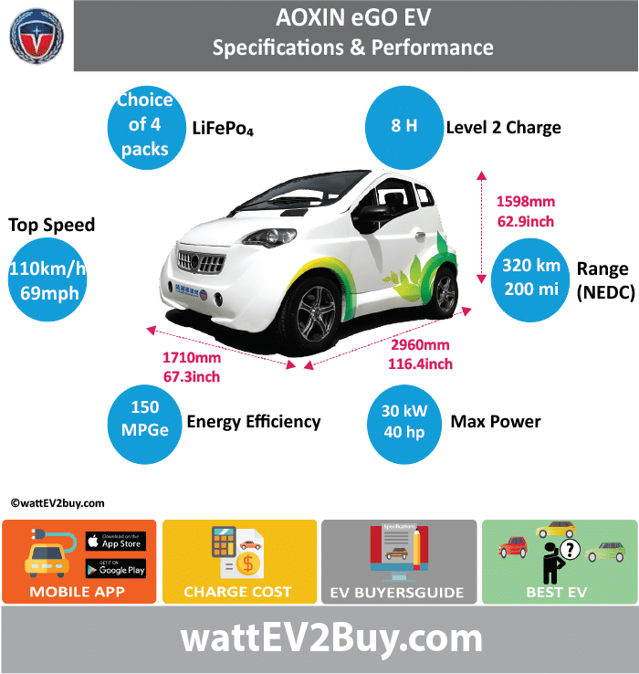 AOXIN eGO EV				 wattev2Buy.com	2015		2016	2017 Battery Chemistry	Lead Acid	LiFePO4 Lithium-Ion		 Battery Capacity kWh	10.8	10.8	4 packs	 Battery Nominal rating kWh				 Voltage V	72			 Amps Ah	150			 Cells				 Modules				 Weight (kg)				 Cell Type				 Cooling				 Cycles	1500			 Depth of Discharge (DOD)				 Energy Density Wh/kg				 Battery Manufacturer				 Battery Warranty - years				 Battery Warranty - km				 Battery Electric Range - at constant 38mph				 Battery Electric Range - at constant 60km/h				 Battery Electric Range - NEDC Mi	81		200	 Battery Electric Range - NEDC km	130		320	 Electric Top Speed - mph	50		68.75	 Electric Top Speed - km/h	80		110	 Acceleration 0 - 100km/h sec			7	 Acceleration 0 - 50km/h sec				 Onboard Charger kW				 LV 1 Charge kW				 LV 1 Charge Time (Hours)				 LV 2 Charge kW				 LV 2 Charge Time (Hours)	6	8		 LV 3 CCS/Combo kW				 LV 3 Charge Time (min to 70%)				 Charging System kW				 Charge Connector				 MPGe Combined - miles			150	 MPGe Combined - km				 MPGe City - miles				 MPGe City - km				 MPGe Highway - miles				 MPGe Highway - km				 Max Power - hp		40.2306		 Max Power - kW		30		 Max Torque - lb.ft				 Max Torque - N.m				 Drivetrain				 Motor Type	3 Phase AC Asyncro			 Electric Motor - Rear				 Max Power - hp (Rear)				 Max Power - kW (Rear)				 Max Torque - lb.ft (Rear)				 Max Torque - N.m (Rear)				 Electric Motor - Front	1			 Max Power - hp (Front)		40.2306		 Max Power - kW (Front)	12	30		 Max Torque - lb.ft (Front)				 Max Torque - N.m (Front)				 Electric Motor Output kW		15		 Energy Consumption kWh/100km	13.5			 MSRP (before incentives & destination)				 MSRP after incentives				 Vehicle				 Doors				 Seating				 Dimensions				 GVWR (kg)			1100	 Curb Weight (kg)	800			 Curb weight (lbs)			1450	 Towing Capacity (lbs)				 Wheelbase (mm)				 Lenght (mm)	2960			 Width (mm)	1710			 Height (mm)	1598			 Wheelbase (mm)	1960			 Lenght (inc)	116.4			 Width (inc)	67.3			 Height (inc)	62.9			 Wheelbase (inc)	77.1			 Other				 Market				 Class				 Incentives				 Safety Level				 Unveiled				 First Delivery				 Based On				 SAE Autonomous Level				 Self-Driving System				 Connectivity				 Unique				 Chinese Name	奥新eGo电动车			 Model Code