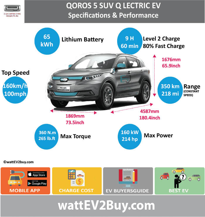 Qoros 5 SUV Q-Lectric EV SUV wattev2Buy.com2017 Battery Chemistry Battery Capacity kWh65 Battery Nominal rating kWh Voltage V Amps Ah Cells Modules Weight (kg) Cell Type SOC Cooling Cycles Battery Type Depth of Discharge (DOD) Energy Density Wh/kg Battery Manufacturer Battery Warranty - years Battery Warranty - km Battery Warranty - miles Battery Electric Range - at constant 38mph218.75 Battery Electric Range - at constant 60km/h350 Battery Electric Range - NEDC Mi175 Battery Electric Range - NEDC km280 Battery Electric Range - CCM Mi Battery Electric Range - CCM km Battery Electric Range - EPA Mi Battery Electric Range - EPA km Electric Top Speed - mph Electric Top Speed - km/h Acceleration 0 - 100km/h sec Acceleration 0 - 50km/h sec Acceleration 0 - 62mph sec Acceleration 0 - 60mph sec Acceleration 0 - 37.2mph sec Wireless Charging Direct Current Fast Charge kW Charger Efficiency Onboard Charger kW Charging Cord - amps Charging Cord - volts LV 1 Charge kW LV 1 Charge Time (Hours) LV 2 Charge kW LV 2 Charge Time (Hours) LV 3 CCS/Combo kW LV 3 Charge Time (min to 70%) LV 3 Charge Time (min to 80%) LV 3 Charge Time (mi) LV 3 Charge Time (km) Charging System kW Charger Output Charge Connector Power Outlet kW Power Outlet Amps MPGe Combined - miles MPGe Combined - km MPGe City - miles MPGe City - km MPGe Highway - miles MPGe Highway - km Max Power - hp214.5632 Max Power - kW160 Max Torque - lb.ft265.5258888 Max Torque - N.m360 Drivetrain Generator Motor Type Electric Motor Output kW Electric Motor Output hp Transmission Electric Motor - Front FWD Max Power - hp FWD Max Power - kW FWD Max Torque - lb.ft FWD Max Torque - N.m Electric Motor - Rear RWD Max Power - hp RWD Max Power - kW RWD Max Torque - lb.ft RWD Max Torque - N.m Energy Consumption kWh/100km Energy Consumption kWh/100miles Deposit GB Battery Lease per month EU Battery Lease per month MSRP (expected) EU MSRP (before incentives & destination) GB MSRP (before incentives & destination) US MSRP (before incentive
