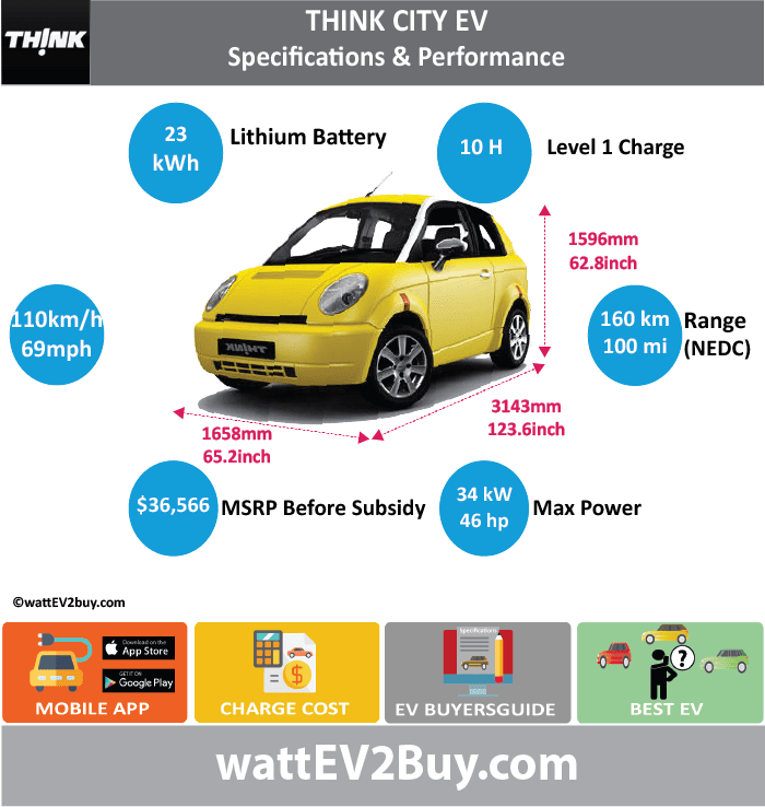 Think City EV Specs wattev2Buy.com2011 Battery Chemistry Battery Capacity kWh23 Battery Nominal rating kWh Voltage V Amps Ah Cells Modules Efficiency Weight (kg) Cell Type SOC Cooling Cycles Battery Type Depth of Discharge (DOD) Energy Density Wh/kg Battery ManufacturerEnerDel Battery Warranty - years5 Battery Warranty - km Battery Warranty - miles60000 Battery Electric Range - at constant 38mph Battery Electric Range - at constant 60km/h Battery Electric Range - at constant 25mph Battery Electric Range - at constant 40km/h Battery Electric Range - JC08 Mi Battery Electric Range - JC08 km Battery Electric Range - NEDC Mi100 Battery Electric Range - NEDC km160 Battery Electric Range - CCM Mi Battery Electric Range - CCM km Battery Electric Range - EPA Mi Battery Electric Range - EPA km Electric Top Speed - mph68.75 Electric Top Speed - km/h110 Acceleration 0 - 100km/h sec Acceleration 0 - 50km/h sec Acceleration 0 - 125km/h sec Acceleration 0 - 125mph sec Acceleration 0 - 188mph sec Acceleration 0 - 62mph sec Acceleration 0 - 60mph sec Acceleration 0 - 37.2mph sec Braking 100-0km/h (m) Wireless Charging Direct Current Fast Charge kW Charger Efficiency Onboard Charger kW Onboard Charger Optional kW Charging Cord - amps Charging Cord - volts LV 1 Charge kW LV 1 Charge Time (Hours)10 LV 2 Charge kW LV 2 Charge Time (Hours) LV 3 CCS/Combo kW LV 3 Charge Time (min to 70%) LV 3 Charge Time (min to 80%) LV 3 Charge Time (mi) LV 3 Charge Time (km) Battery Swap (min) Supercharger Charging System kW Charger Output Charge Connector Braking Power Outlet kW Power Outlet Amps MPGe Combined - miles MPGe Combined - km MPGe City - miles MPGe City - km MPGe Highway - miles MPGe Highway - km Max Power - hp (Electric Max)45.59468 Max Power - kW  (Electric Max)34 Max Torque - lb.ft  (Electric Max)66 Max Torque - N.m  (Electric Max)89 Drivetrain Generator Motor Type Electric Motor Manufacturer Electric Motor Output kW Electric Motor Output hp Transmission Electric Motor - Rear Max Power -