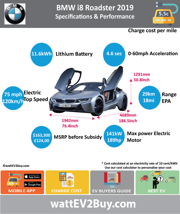 BMW i8 ROADSTER PHEV SPECS	 wattev2Buy.com	2019 Battery Chemistry	 Battery Capacity kWh	11.6 Battery Nominal rating kWh	9.4 Voltage V	 Modules	 Amps Ah	34 Cells	 Battery Manufacturer	 Cooling	 Battery Warranty - years	 Battery Warranty - miles	 Battery Electric Range - NEDC Mi	33 Battery Electric Range - NEDC km	53 Battery Electric Range - EPA Mi	18 Battery Electric Range - EPA km	28.8 Electric Top Speed - mph	75 Electric Top Speed - km/h	120 Acceleration 0 - 37.2mph sec	 Onboard Charger kW	7.2 LV 1 Charge kW	 LV 1 Charge Time (Hours)	 LV 2 Charge kW	 LV 2 Charge Time (Hours)	 LV 3 CCS/Combo kW	 LV 3 Charge Time (min to 80%)	 Charge Connector	 MPGe Combined - miles	 MPGe Combined - km	 MPGe City - miles	 MPGe City - km	 MPGe Highway - miles	 MPGe Highway - km	 Max Power - hp (Electric Max)	143 Max Power - kW  (Electric Max)	105 Max Torque - lb.ft  (Electric Max)	184 Max Torque - N.m  (Electric Max)	250 Drivetrain	 Electric Motor	 Electric Motor Output kW	 Electric Motor Output hp	 Transmission	 Energy Consumption kWh/100miles	 Utility Factor	 EU MSRP (before incentives & destination)	 GB MSRP (before incentives & destination)	124000 US MSRP (before incentives & destination)	$163,300  Combustion	 Extended Range - mile	 Extended Range - km	 ICE Max Power - hp	231 ICE Max Power - kW	170 ICE Max Torque - lb.ft	236 ICE Max Torque - N.m	320 ICE Top speed - mph	155 ICE Top speed - km/h	248 ICE Acceleration 0 - 62mph sec	 ICE MPGe Combined - miles	 ICE MPGe Combined - km	 ICE MPGe City - miles	 ICE MPGe City - km	 ICE MPGe Highway - miles	 ICE MPGe Highway - km	 ICE Transmission	 ICE Fuel Consumption l/100km	 ICE Emission Rating	 ICE Emissions CO2/mi grams	 ICE Emissions CO2/km grams	46 Total System	 Max Power - hp	374 Max Power - kW	275 Max Torque - lb.ft	 Max Torque - N.m	 ICE Acceleration 0 - 60mph sec	4.6 Fuel Consumption l/100km	2.1 MPGe Combined - miles	134.5 Vehicle	 Doors	 Seating	 Dimensions	 GVWR (kg)	 Curb Weight (lb)	3682 Curb Weight (kg)	1670 Fuel tank (gal)	 Luggage (L)	88 Ground Clearance (mm)	 Lenght (mm)	4689 Width (mm)	1942 Height (mm)	1291 Wheelbase (mm)	2800 Lenght (inc)	184.5 Width (inc)	76.4 Height (inc)	50.8 Wheelbase (inc)	110.1 Other	 First Delivery	Apr-18