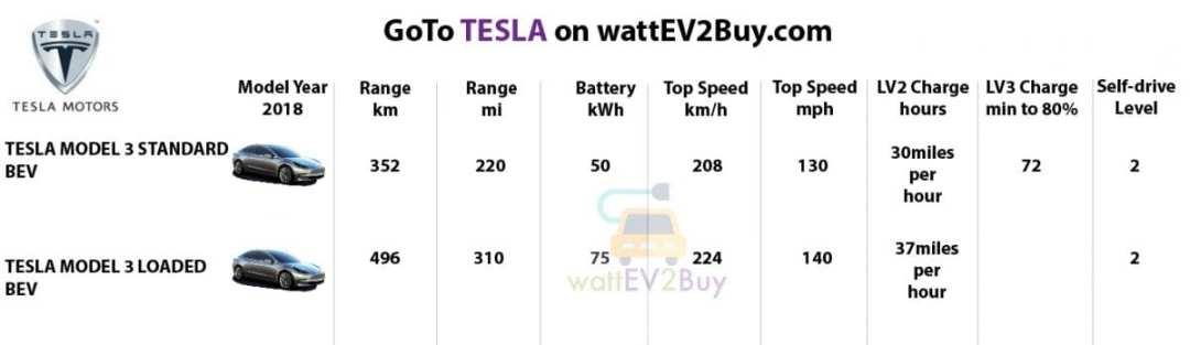Specs-Tesla-2018-EV-Models