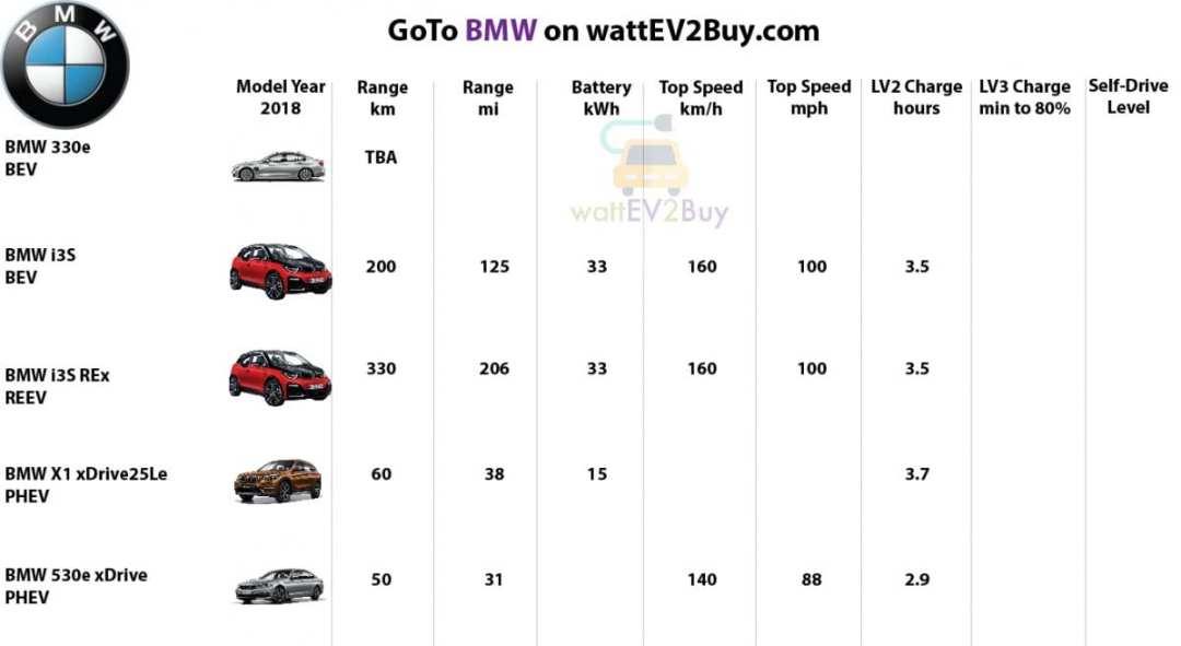 Specs-bmw-2018-ev-models