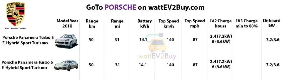 Specs-Porsche-2018-ev-models