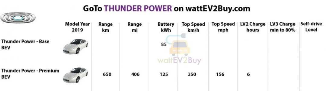 Specs-Thunder-Power-2019-ev-models