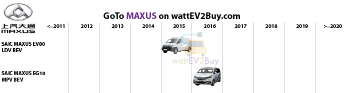 List-MPV-EV-Saic-Maxus