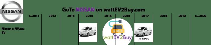 List-EV-MPV-Nissan