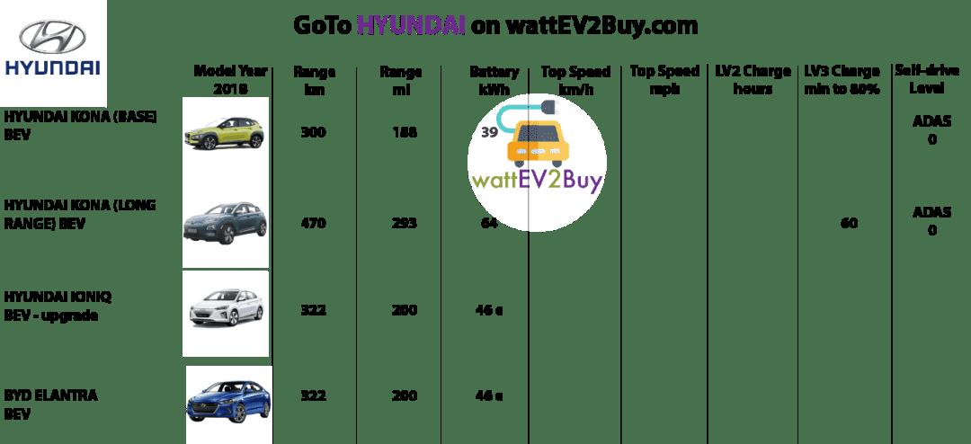 SPECS-Hyundai-2018-ev-models-LARGE