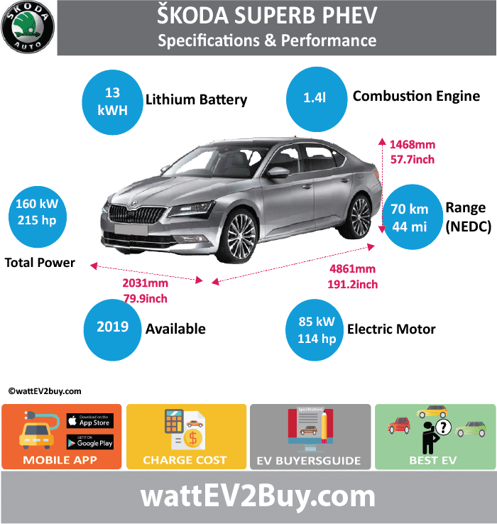 Skoda Superb PHEV Specs wattev2Buy.com 2019 Battery Chemistry Battery Capacity kWh 13 Battery Nominal rating kWh Voltage V Amps Ah Cells Modules Weight (kg) Cell Type SOC Cooling Cycles Battery Type Depth of Discharge (DOD) Energy Density Wh/kg Battery Manufacturer Battery Warranty - years Battery Warranty - km Battery Warranty - miles Battery Electric Range - at constant 38mph Battery Electric Range - at constant 60km/h Battery Electric Range - JC08 Mi Battery Electric Range - JC08 km Battery Electric Range - NEDC Mi 43.75 Battery Electric Range - NEDC km 70 Battery Electric Range - CCM Mi Battery Electric Range - CCM km Battery Electric Range - EPA Mi Battery Electric Range - EPA km Electric Top Speed - mph Electric Top Speed - km/h Acceleration 0 - 100km/h sec Acceleration 0 - 50km/h sec Acceleration 0 - 62mph sec Acceleration 0 - 60mph sec Acceleration 0 - 37.2mph sec Wireless Charging Direct Current Fast Charge kW Onboard Charger kW Charger Efficiency Charging Cord - amps Charging Cord - volts LV 1 Charge kW LV 1 Charge Time (Hours) LV 2 Charge kW LV 2 Charge Time (Hours) LV 3 CCS/Combo kW LV 3 Charge Time (min to 70%) LV 3 Charge Time (min to 80%) LV 3 Charge Time (mi) LV 3 Charge Time (km) Charging System kW Charger Output Charge Connector Power Outlet kW Power Outlet Amps MPGe Combined - miles MPGe Combined - km MPGe City - miles MPGe City - km MPGe Highway - miles MPGe Highway - km Max Power - hp (Electric Max) Max Power - kW (Electric Max) Max Torque - lb.ft (Electric Max) Max Torque - N.m (Electric Max) Drivetrain Electric Motor Manufacturer Generator Electric Motor - Front Max Power - hp (Front) 114 Max Power - kW (Front) 85.00991782 Max Torque - lb.ft (Front) Max Torque - N.m (Front) Electric Motor - Rear Max Power - hp (Rear) Max Power - kW (Rear) Max Torque - lb.ft (Rear) Max Torque - N.m (Rear) Motor Type Electric Motor Output kW Electric Motor Output hp Electric Motor Transmission Energy Consumption kWh/100km Energy Consumption kWh/100miles Deposit 