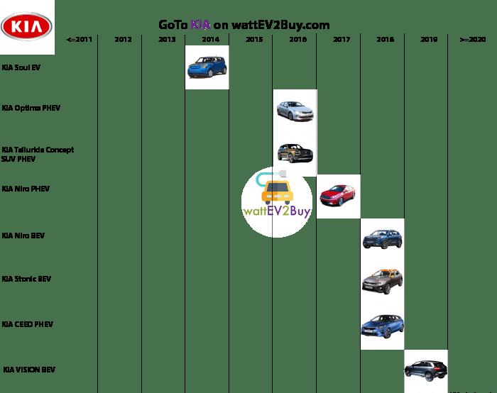 Complete-list-KIA-ev-models