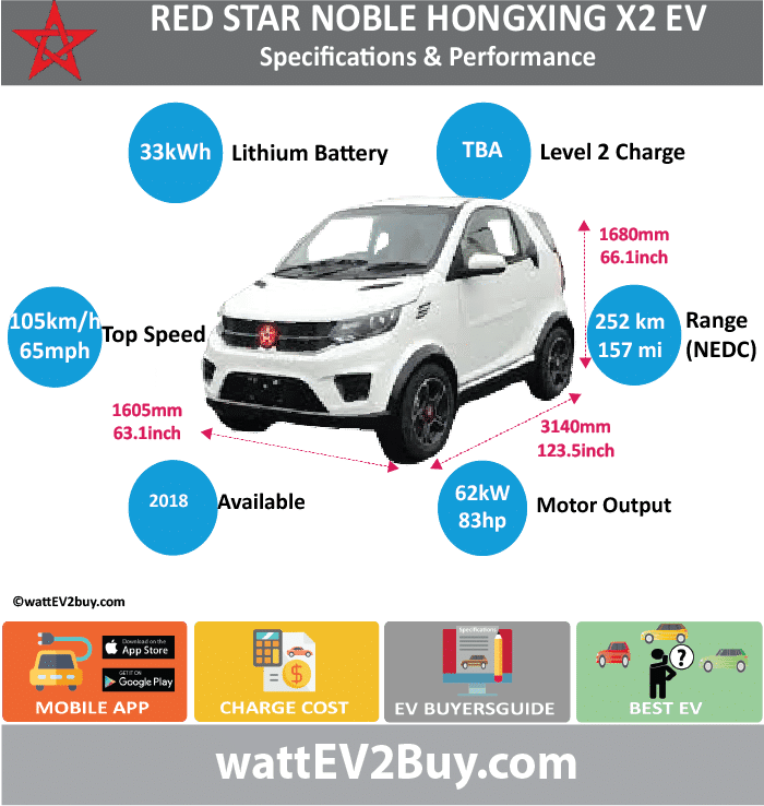 Noble Hongxing X2 EV Specs wattev2Buy.com2018 Battery Chemistry Battery Capacity kWh33 Battery Nominal rating kWh Voltage V Amps Ah Cells Modules Efficiency Weight (kg)220 Cell Type SOC Cooling Cycles Battery Type Depth of Discharge (DOD) Energy Density Wh/kg144.5 Battery Manufacturer Battery Warranty - years Battery Warranty - km Battery Warranty - miles Battery Electric Range - at constant 38mph Battery Electric Range - at constant 60km/h Battery Electric Range - at constant 25mph Battery Electric Range - at constant 40km/h Battery Electric Range - JC08 Mi Battery Electric Range - JC08 km Battery Electric Range - NEDC Mi157.5 Battery Electric Range - NEDC km252 Battery Electric Range - CCM Mi Battery Electric Range - CCM km Battery Electric Range - EPA Mi Battery Electric Range - EPA km Electric Top Speed - mph65.625 Electric Top Speed - km/h105 Acceleration 0 - 100km/h sec Acceleration 0 - 50km/h sec Acceleration 0 - 125km/h sec Acceleration 0 - 125mph sec Acceleration 0 - 188mph sec Acceleration 0 - 62mph sec Acceleration 0 - 60mph sec Acceleration 0 - 37.2mph sec Braking 100-0km/h (m) Wireless Charging Direct Current Fast Charge kW Charger Efficiency Onboard Charger kW Onboard Charger Optional kW Charging Cord - amps Charging Cord - volts LV 1 Charge kW LV 1 Charge Time (Hours) LV 2 Charge kW LV 2 Charge Time (Hours) LV 3 CCS/Combo kW LV 3 Charge Time (min to 70%) LV 3 Charge Time (min to 80%) LV 3 Charge Time (mi) LV 3 Charge Time (km) Battery Swap (min) Supercharger Charging System kW Charger Output Charge Type Charge Connector Braking Power Outlet kW Power Outlet Amps MPGe Combined - miles MPGe Combined - km MPGe City - miles MPGe City - km MPGe Highway - miles MPGe Highway - km Max Power - hp (Electric Max)83.14324 Max Power - kW  (Electric Max)62 Max Torque - lb.ft  (Electric Max) Max Torque - N.m  (Electric Max)220 Drivetrain Generator Motor Type Electric Motor Manufacturer Electric Motor Output kW Electric Motor Output hp Transmission Electric Motor - Re