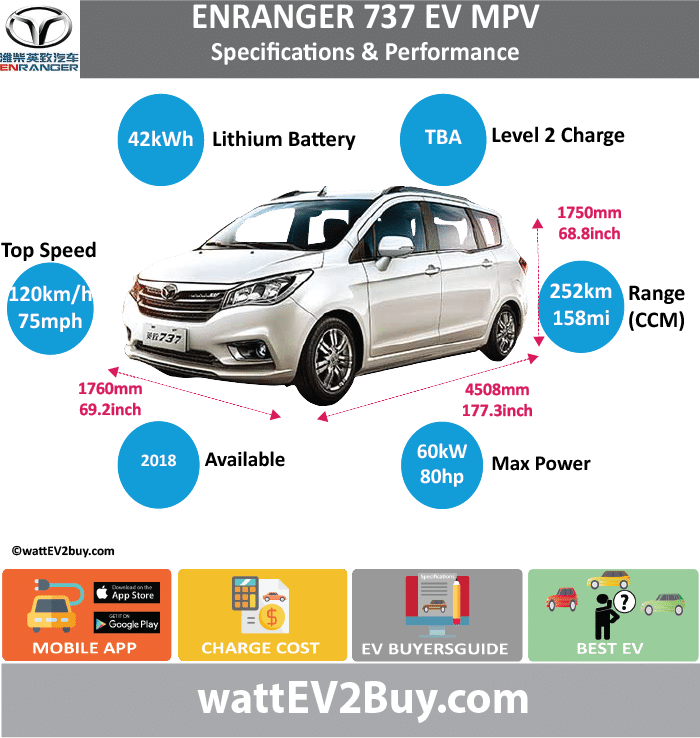 Weichai Enranger 737 EV Specs wattev2Buy.com2018 Battery Chemistry18650 ternary Battery Capacity kWh42 Battery Nominal rating kWh Voltage V3.6 Amps Ah2750mAh Cells Modules Efficiency Weight (kg)308 Cell Type SOC Cooling Cycles0.5C/1C Battery Type Depth of Discharge (DOD) Energy Density Wh/kg133.72 Battery ManufacturerMengshi Lion New Energy Technology Co., Ltd Battery Warranty - years Battery Warranty - km Battery Warranty - miles Battery Electric Range - at constant 38mph Battery Electric Range - at constant 60km/h Battery Electric Range - at constant 25mph Battery Electric Range - at constant 40km/h Battery Electric Range - JC08 Mi Battery Electric Range - JC08 km Battery Electric Range - NEDC Mi Battery Electric Range - NEDC km Battery Electric Range - CCM Mi157.5 Battery Electric Range - CCM km252 Battery Electric Range - EPA Mi Battery Electric Range - EPA km Electric Top Speed - mph75 Electric Top Speed - km/h120 Acceleration 0 - 100km/h sec Acceleration 0 - 50km/h sec Acceleration 0 - 125km/h sec Acceleration 0 - 125mph sec Acceleration 0 - 188mph sec Acceleration 0 - 62mph sec Acceleration 0 - 60mph sec Acceleration 0 - 37.2mph sec Braking 100-0km/h (m) Wireless Charging Direct Current Fast Charge kW Charger Efficiency Onboard Charger kW Onboard Charger Optional kW Charging Cord - amps Charging Cord - volts LV 1 Charge kW LV 1 Charge Time (Hours) LV 2 Charge kW LV 2 Charge Time (Hours) LV 3 CCS/Combo kW LV 3 Charge Time (min to 70%) LV 3 Charge Time (min to 80%) LV 3 Charge Time (mi) LV 3 Charge Time (km) Battery Swap (min) Supercharger Charging System kW Charger Output Charge Type Charge Connector Braking Power Outlet kW Power Outlet Amps MPGe Combined - miles MPGe Combined - km MPGe City - miles MPGe City - km MPGe Highway - miles MPGe Highway - km Max Power - hp (Electric Max)80.4612 Max Power - kW  (Electric Max)60 Max Torque - lb.ft  (Electric Max) Max Torque - N.m  (Electric Max) Drivetrain Generator Motor Type Electric Motor ManufacturerShanghai Zhong