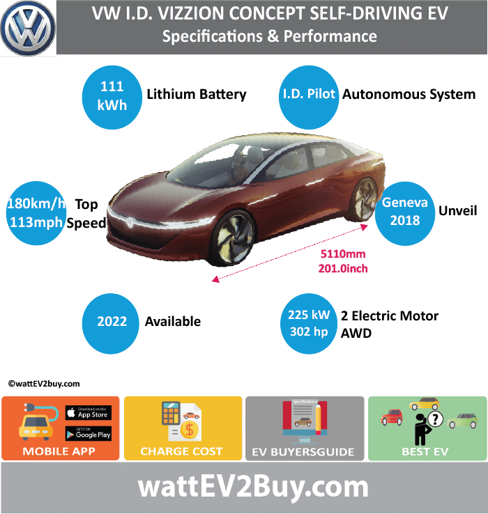 VW ID VIZZION saloon self-driving EV SPECS wattev2Buy.com CONCEPT Battery Chemistry Battery Capacity kWh 111 Battery Nominal rating kWh Voltage V Amps Ah Cells Modules Efficiency Weight (kg) Cell Type SOC Cooling Cycles Battery Type Depth of Discharge (DOD) Energy Density Wh/kg Battery Manufacturer Battery Warranty - years Battery Warranty - km Battery Warranty - miles Battery Electric Range - at constant 38mph Battery Electric Range - at constant 60km/h Battery Electric Range - at constant 25mph Battery Electric Range - at constant 40km/h Battery Electric Range - JC08 Mi Battery Electric Range - JC08 km Battery Electric Range - NEDC Mi Battery Electric Range - NEDC km Battery Electric Range - CCM Mi Battery Electric Range - CCM km Battery Electric Range - EPA Mi Battery Electric Range - EPA km Electric Top Speed - mph 112.5 Electric Top Speed - km/h 180 Acceleration 0 - 100km/h sec Acceleration 0 - 50km/h sec Acceleration 0 - 125km/h sec Acceleration 0 - 125mph sec Acceleration 0 - 188mph sec Acceleration 0 - 62mph sec Acceleration 0 - 60mph sec Acceleration 0 - 37.2mph sec Braking 100-0km/h (m) Wireless Charging Direct Current Fast Charge kW Charger Efficiency Onboard Charger kW Onboard Charger Optional kW Charging Cord - amps Charging Cord - volts LV 1 Charge kW LV 1 Charge Time (Hours) LV 2 Charge kW LV 2 Charge Time (Hours) LV 3 CCS/Combo kW LV 3 Charge Time (min to 70%) LV 3 Charge Time (min to 80%) LV 3 Charge Time (mi) LV 3 Charge Time (km) Battery Swap (min) Supercharger Charging System kW Charger Output Charge Connector Braking Power Outlet kW Power Outlet Amps MPGe Combined - miles MPGe Combined - km MPGe City - miles MPGe City - km MPGe Highway - miles MPGe Highway - km Max Power - hp (Electric Max) Max Power - kW (Electric Max) Max Torque - lb.ft (Electric Max) Max Torque - N.m (Electric Max) Drivetrain Generator Motor Type Electric Motor Manufacturer Electric Motor Output kW 225 Electric Motor Output hp 301.7295 Transmission Electric Motor - Rear Max P