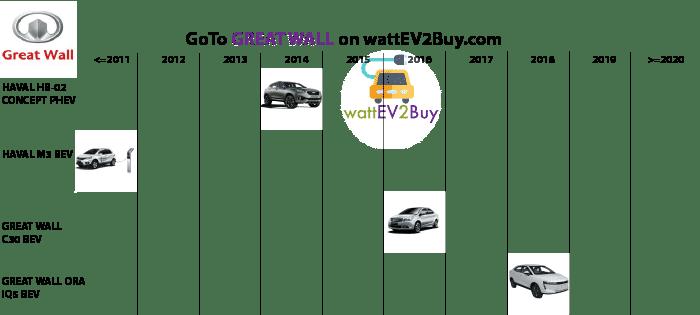 complete-list-of-gwm-ev-models