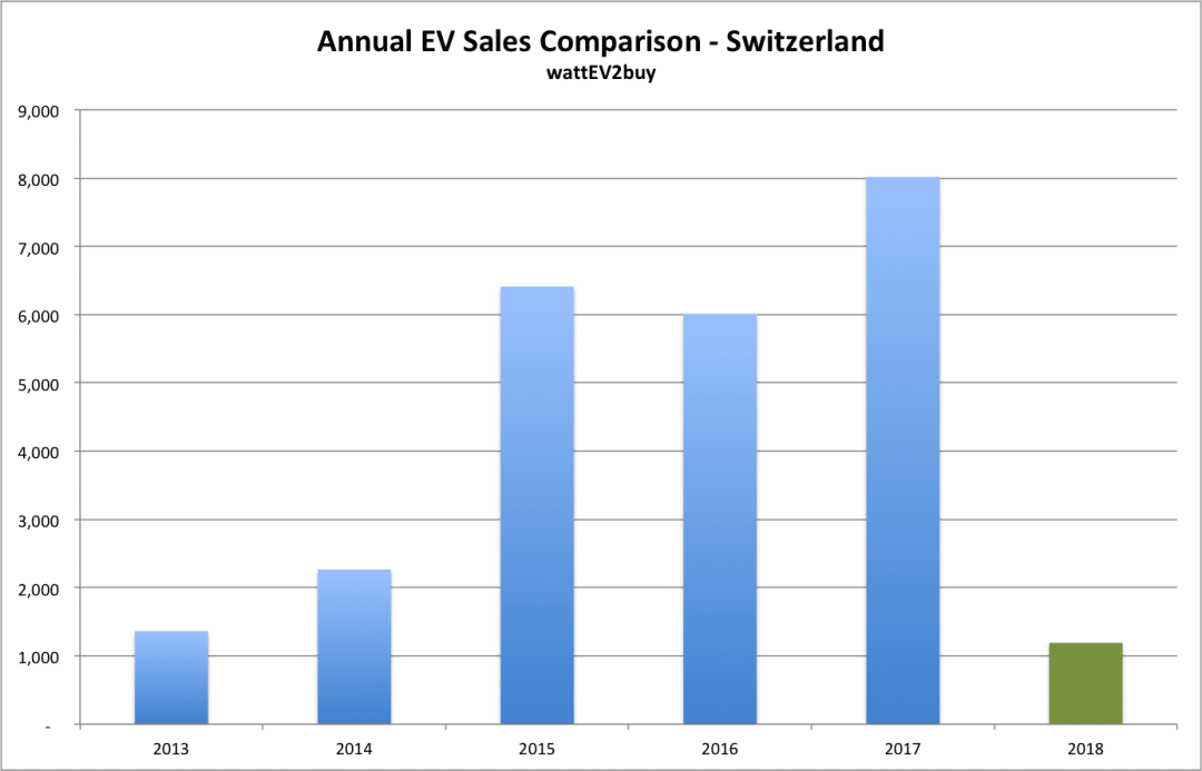 Switzerland-ev-sales-february-2018 chart