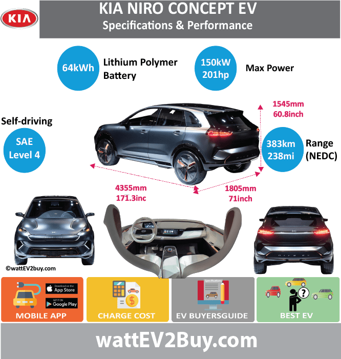 KIA Niro Concept Specs	 wattev2Buy.com	2018 Battery Chemistry	 Battery Capacity kWh	64 Battery Nominal rating kWh	 Voltage V	 Amps Ah	 Cells	 Modules	 Efficiency	 Weight (kg)	 Cell Type	 SOC	 Cooling	 Cycles	 Battery Type	 Depth of Discharge (DOD)	 Energy Density Wh/kg	 Battery Manufacturer	 Battery Warranty - years	 Battery Warranty - km	 Battery Warranty - miles	 Battery Electric Range - at constant 38mph	 Battery Electric Range - at constant 60km/h	 Battery Electric Range - NEDC Mi	238 Battery Electric Range - NEDC km	383 Battery Electric Range - CCM Mi	 Battery Electric Range - CCM km	 Battery Electric Range - EPA Mi	 Battery Electric Range - EPA km	 Electric Top Speed - mph	 Electric Top Speed - km/h	 Acceleration 0 - 100km/h sec	 Acceleration 0 - 50km/h sec	 Acceleration 0 - 62mph sec	 Acceleration 0 - 60mph sec	 Acceleration 0 - 37.2mph sec	 Wireless Charging	 Direct Current Fast Charge kW	 Charger Efficiency	 Onboard Charger kW	 Onboard Charger Optional kW	 Charging Cord - amps	 Charging Cord - volts	 LV 1 Charge kW	 LV 1 Charge Time (Hours)	 LV 2 Charge kW	 LV 2 Charge Time (Hours)	 LV 3 CCS/Combo kW	 LV 3 Charge Time (min to 70%)	 LV 3 Charge Time (min to 80%)	 LV 3 Charge Time (mi)	 LV 3 Charge Time (km)	 Supercharger	 Charging System kW	 Charger Output	 Charge Connector	 Power Outlet kW	 Power Outlet Amps	 MPGe Combined - miles	 MPGe Combined - km	 MPGe City - miles	 MPGe City - km	 MPGe Highway - miles	 MPGe Highway - km	 Max Power - hp (Electric Max)	201.153 Max Power - kW  (Electric Max)	150 Max Torque - lb.ft  (Electric Max)	 Max Torque - N.m  (Electric Max)	 Drivetrain	 Generator	 Motor Type	 Electric Motor Manufacturer	 Electric Motor Output kW	 Electric Motor Output hp	 Transmission	 Electric Motor - Rear	 Max Power - hp (Rear)	 Max Power - kW (Rear)	 Max Torque - lb.ft (Rear)	 Max Torque - N.m (Rear)	 Electric Motor - Front	 Max Power - hp (Front)	 Max Power - kW (Front)	 Max Torque - lb.ft (Front)	 Max Torque - N.m (Front)	 Energy Consumption kWh/100km	 Energy Consumption kWh/100miles	 Deposit	 GB Battery Lease per month	 EU Battery Lease per month	 China Battery Lease per month	 MSRP (expected)	 EU MSRP (before incentives & destination)	 £35,000.00  GB MSRP (before incentives & destination)	 US MSRP (before incentives & destination)	 $39,000.00  CHINA MSRP (before incentives & destination)	 Local Currency MSRP	 MSRP after incentives	 Vehicle	 Trims	 Doors	 Seating	 Dimensions	 Luggage (L)	 Luggage Max (L)	 GVWR (kg)	 GVWR (lbs)	 Curb Weight (kg)	 Curb Weight (lbs)	 Payload Capacity (kg)	 Payload Capacity (lbs)	 Towing Capacity (lbs)	 Max Load Height (m)	 Ground Clearance (inc)	 Ground Clearance (mm)	 Lenght (mm)	4355 Width (mm)	1805 Height (mm)	1545 Wheelbase (mm)	2700 Lenght (inc)	171.3 Width (inc)	71.0 Height (inc)	60.8 Wheelbase (inc)	106.2 Other	 Utility Factor	 Auto Show Unveil	CES 2018 Availability	 Market	 Segment	SUV LCD Screen (inch)	 Class	 Safety Level	 Unveiled	2018 Relaunch	 First Delivery	 Chassis designed	 Based On	 AKA	 Self-Driving System	Yes SAE Autonomous Level	Level 4 Connectivity	 Unique	 Extras	 Incentives	 Home Charge Installation	 Public Charging	 Subsidy	 Chinese Name	 Model Code