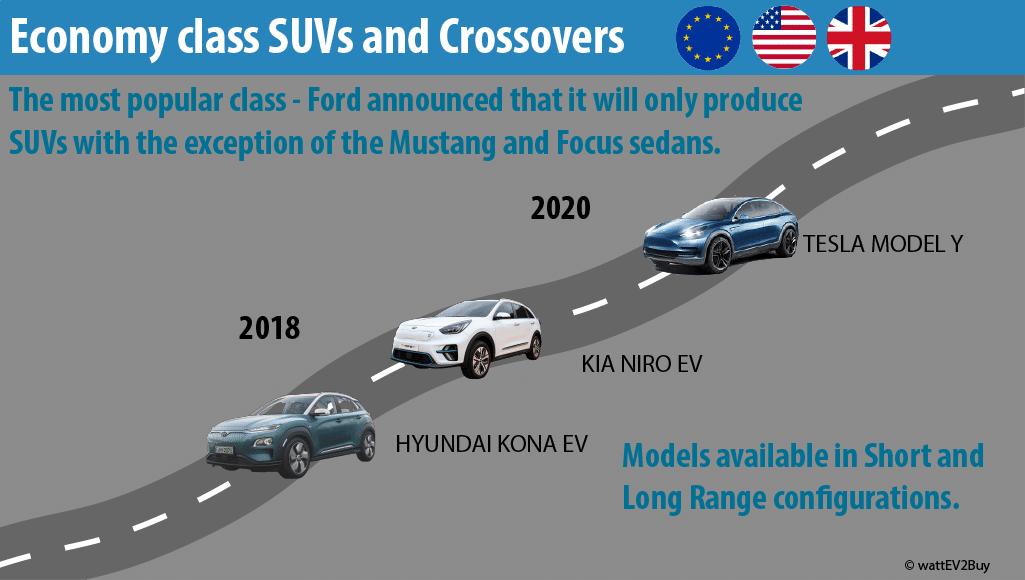 economy-class-suv-ev-in-western-world