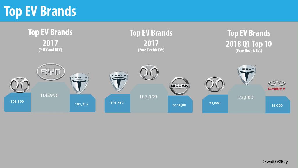 Top-ev-brands-2018
