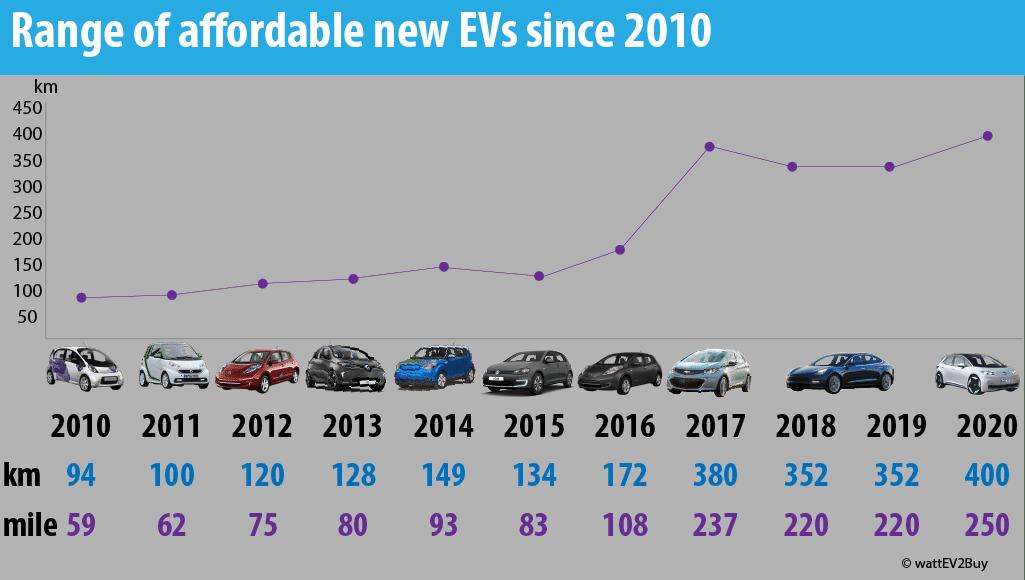 Range-of-affordable-ev-since-2010