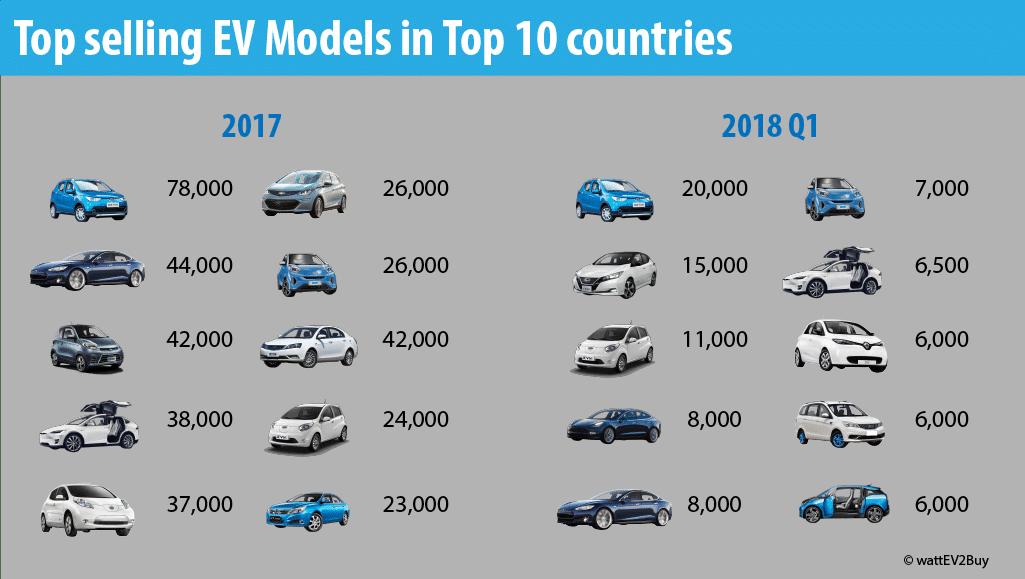 top-selling-ev-models-in-the-top-10-ev-countries-in-2017