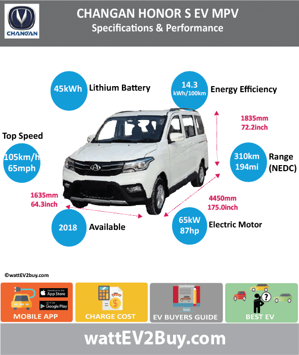 Changan Honor S Specs	 Brand	Changan Model	Changan Honor S MPV Fuel_Type	BEV Chinese Name	欧诺S EV Model Code	SC6459ABEV Batch	307 Battery Capacity kWh	45 Energy Density Wh/kg	141 Battery Electric Range - at constant 38mph	 Battery Electric Range - at constant 60km/h	 Battery Electric Range - NEDC km	310 Battery Electric Range - NEDC Mi	193.75 Battery Electric Range - EPA Mi	 Battery Electric Range - EPA km	 Electric Top Speed - mph	65.625 Electric Top Speed - km/h	105 Acceleration 0 - 100km/h sec	 Onboard Charger kW	 LV 2 Charge Time (Hours)	 LV 3 Charge Time (min to 80%)	 Energy Consumption kWh/km	 Max Power - hp (Electric Max)	87.1663 Max Power - kW  (Electric Max)	65 CHINA MSRP (before incentives & destination)	 US MSRP (before incentives & destination)	 MSRP after incentives	 Lenght (mm)	4450 Width (mm)	1685 Height (mm)	1835 Wheelbase (mm)	 Lenght (inc)	175.0496945 Width (inc)	66.28286185 Height (inc)	72.18341335 Wheelbase (inc)	 Curb Weight (kg)	1510