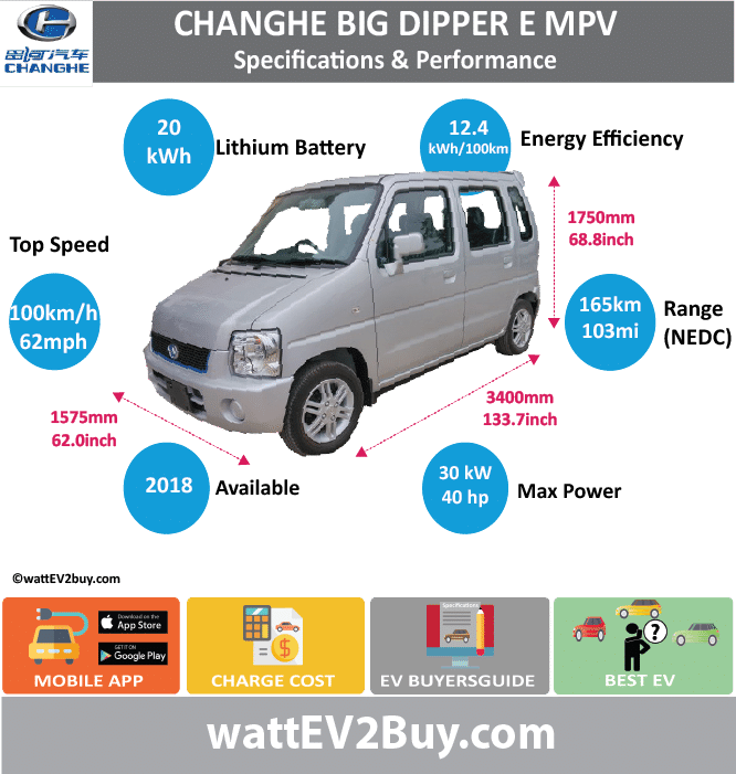 Changhe Big Dipper SpecBrandModelFuel_TypeChinese NameModel CodeBatchBattery Capacity kWhEnergy Density Wh/kgBattery Electric Range - at constant 38mphBattery Electric Range - at constant 60km/hBattery Electric Range - NEDC kmBattery Electric Range - NEDC MiBattery Electric Range - EPA MiBattery Electric Range - EPA kmElectric Top Speed - mphElectric Top Speed - km/hAcceleration 0 - 100km/h secOnboard Charger kWLV 2 Charge Time (Hours)LV 3 Charge Time (min to 80%)Energy Consumption kWh/kmMax Power - hp (Electric Max)Max Power - kW  (Electric Max)CHINA MSRP (before incentives & destination)US MSRP (before incentives & destination)MSRP after incentivesLenght (mm)Width (mm)Height (mm)Wheelbase (mm)Lenght (inc)Width (inc)Height (inc)Wheelbase (inc)Curb Weight (kg) ChangheBig Dipper E MPVBEV北斗星 ECH7005BEVA2CC30720113.02165103.12562.510040.230630340015751750133.74583461.9557907568.8397675980
