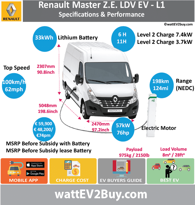 Renault Master ZE L1 Specs BrandRENAULT ModelRenault Master ZE L1 Fuel_TypeBEV Chinese Name Model Code Batch Battery Capacity kWh33 Energy Density Wh/kg Battery Electric Range - at constant 38mph Battery Electric Range - at constant 60km/h Battery Electric Range - NEDC km198.4 Battery Electric Range - NEDC Mi124 Battery Electric Range - EPA Mi75 Battery Electric Range - EPA km120 Electric Top Speed - mph62.5 Electric Top Speed - km/h100 Acceleration 0 - 100km/h sec Onboard Charger kW7.4 LV 2 Charge Time (Hours)6 LV 3 Charge Time (min to 80%) Energy Consumption kWh/km Max Power - hp (Electric Max)76.43814 Max Power - kW  (Electric Max)57 CHINA MSRP (before incentives & destination) US MSRP (before incentives & destination) MSRP after incentives Lenght (mm)5048 Width (mm)2470 Height (mm)2307 Wheelbase (mm) Lenght (inc)198.5732265 Width (inc)97.1624147 Height (inc)90.75048207 Wheelbase (inc) Curb Weight (kg)