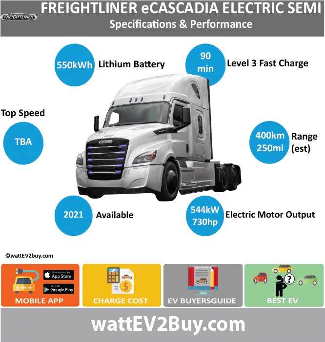 Freightliner eCascadia electric truck specs BrandDAIMLER ModelFreightliner eCascadia electric truck Fuel_TypeBEV Chinese Name Model Code Batch Battery Capacity kWh550 Energy Density Wh/kg Battery Electric Range - at constant 38mph Battery Electric Range - at constant 60km/h Battery Electric Range - NEDC km Battery Electric Range - NEDC Mi Battery Electric Range - EPA Mi250 Battery Electric Range - EPA km400 Electric Top Speed - mph Electric Top Speed - km/h Acceleration 0 - 100km/h sec Onboard Charger kW LV 2 Charge Time (Hours) LV 3 Charge Time (min to 80%)90 Energy Consumption kWh/km Max Power - hp (Electric Max)730 Max Power - kW  (Electric Max)544.3617545 CHINA MSRP (before incentives & destination) US MSRP (before incentives & destination) MSRP after incentives Lenght (mm) Width (mm) Height (mm) Wheelbase (mm) Lenght (inc) Width (inc) Height (inc) Wheelbase (inc) Curb Weight (kg)