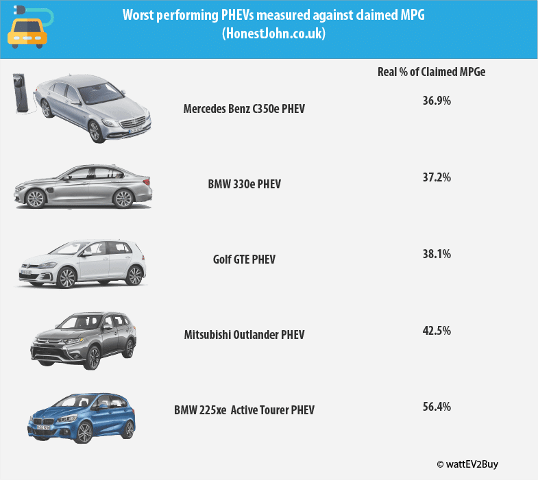 Worst-performing-PHEV-mpg-claims