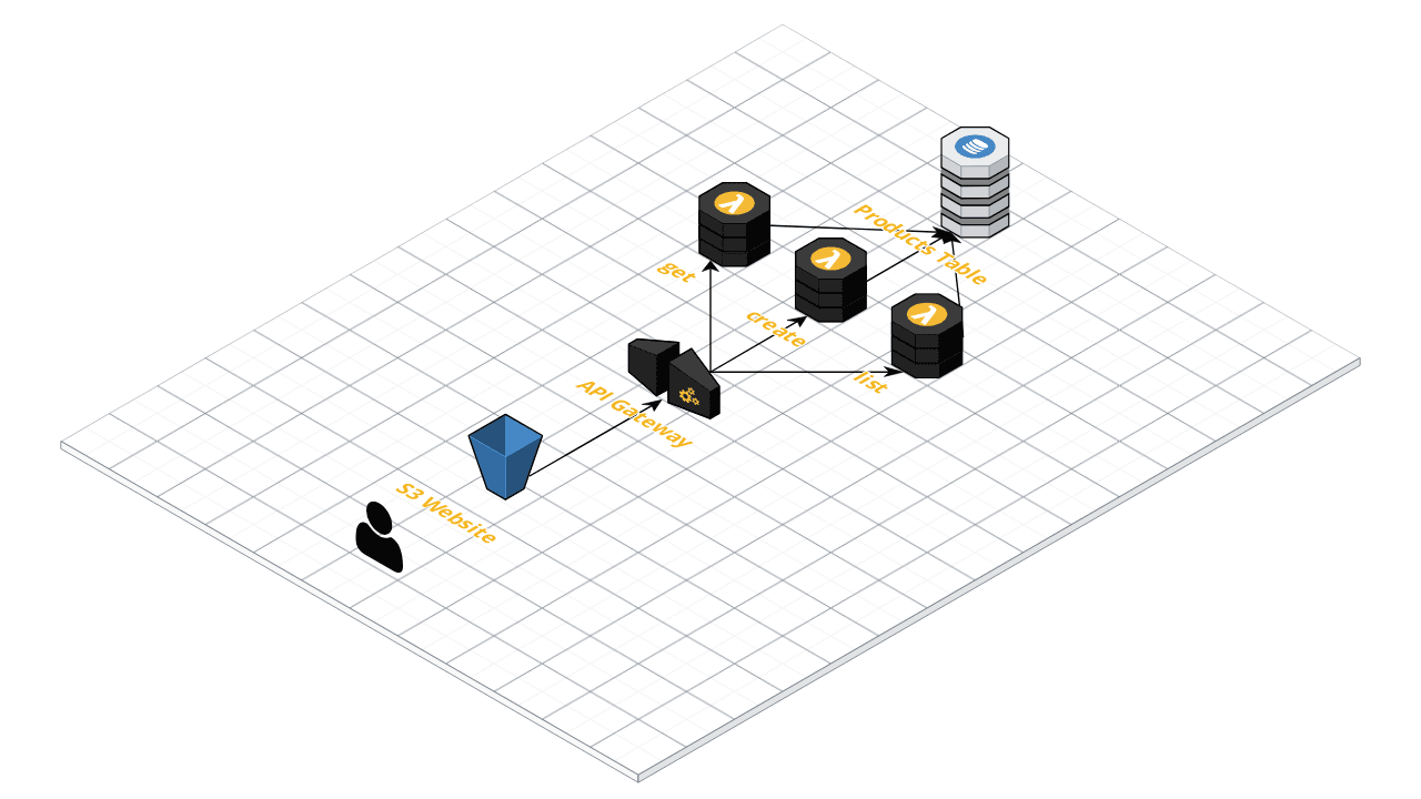 How to Create a Dynamic Site with Pre-built Serverless
